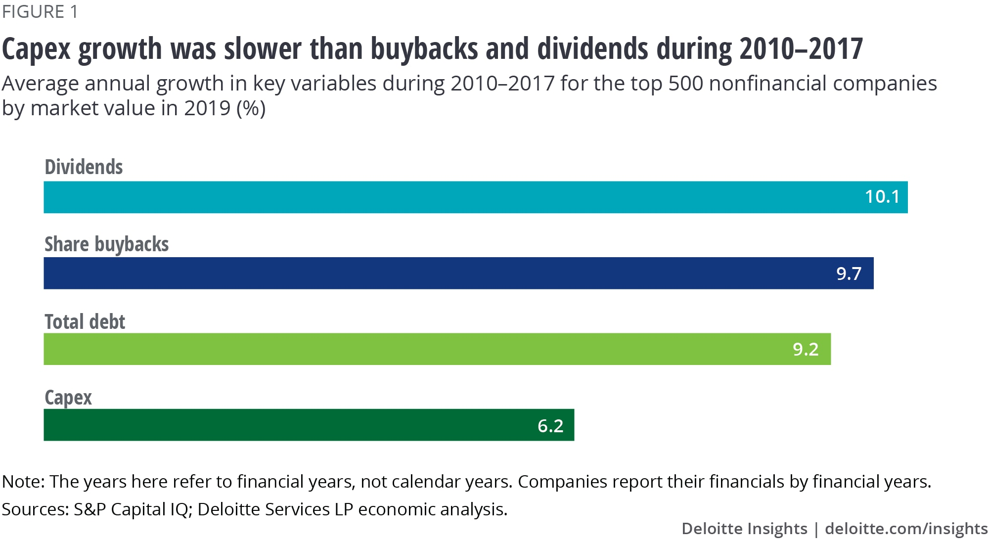 Capex growth was slower than buybacks and dividends during 2010–2017