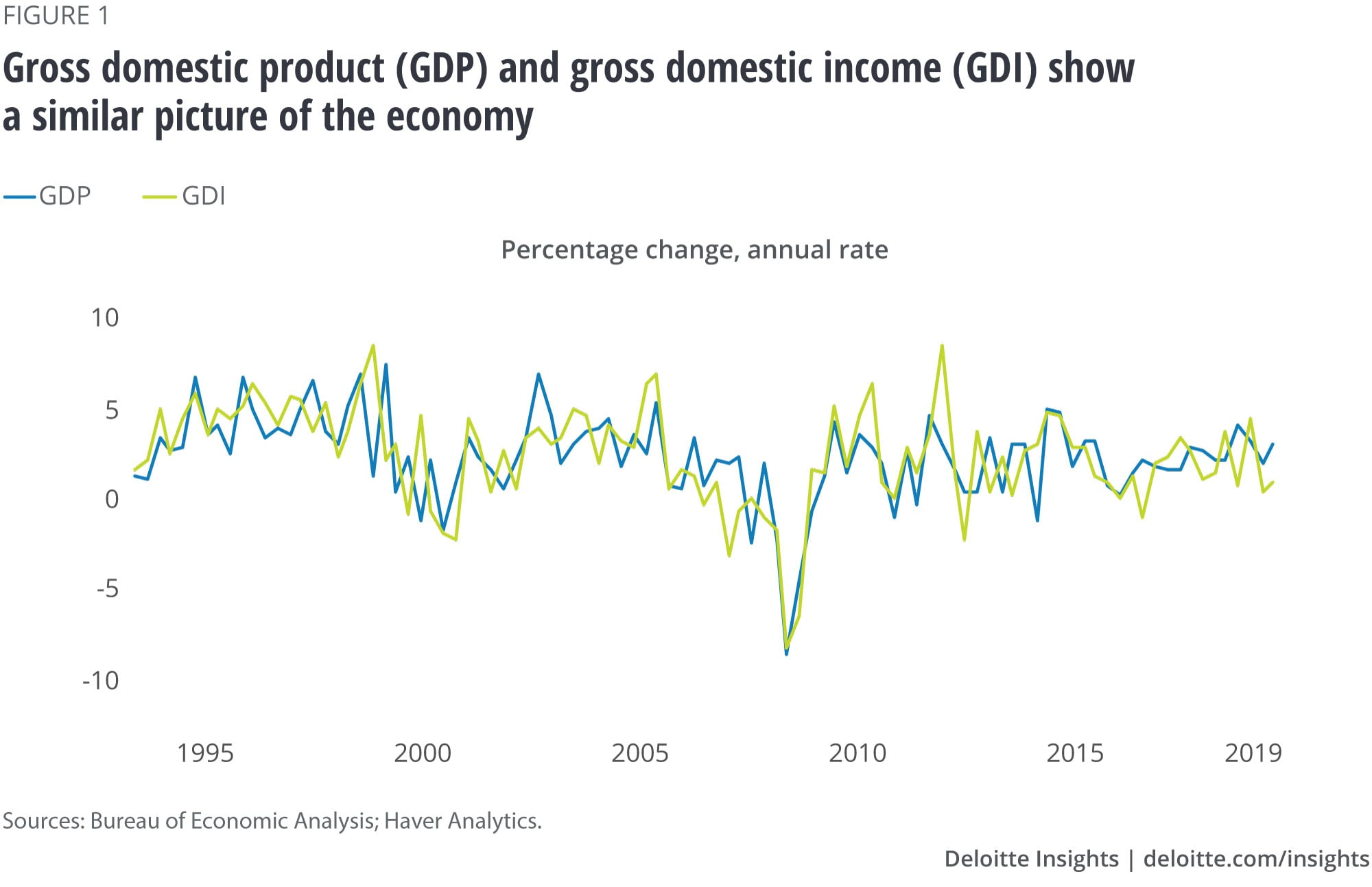 Gross domestic product (GDP) and gross domestic income (GDI) show a similar picture of the economy