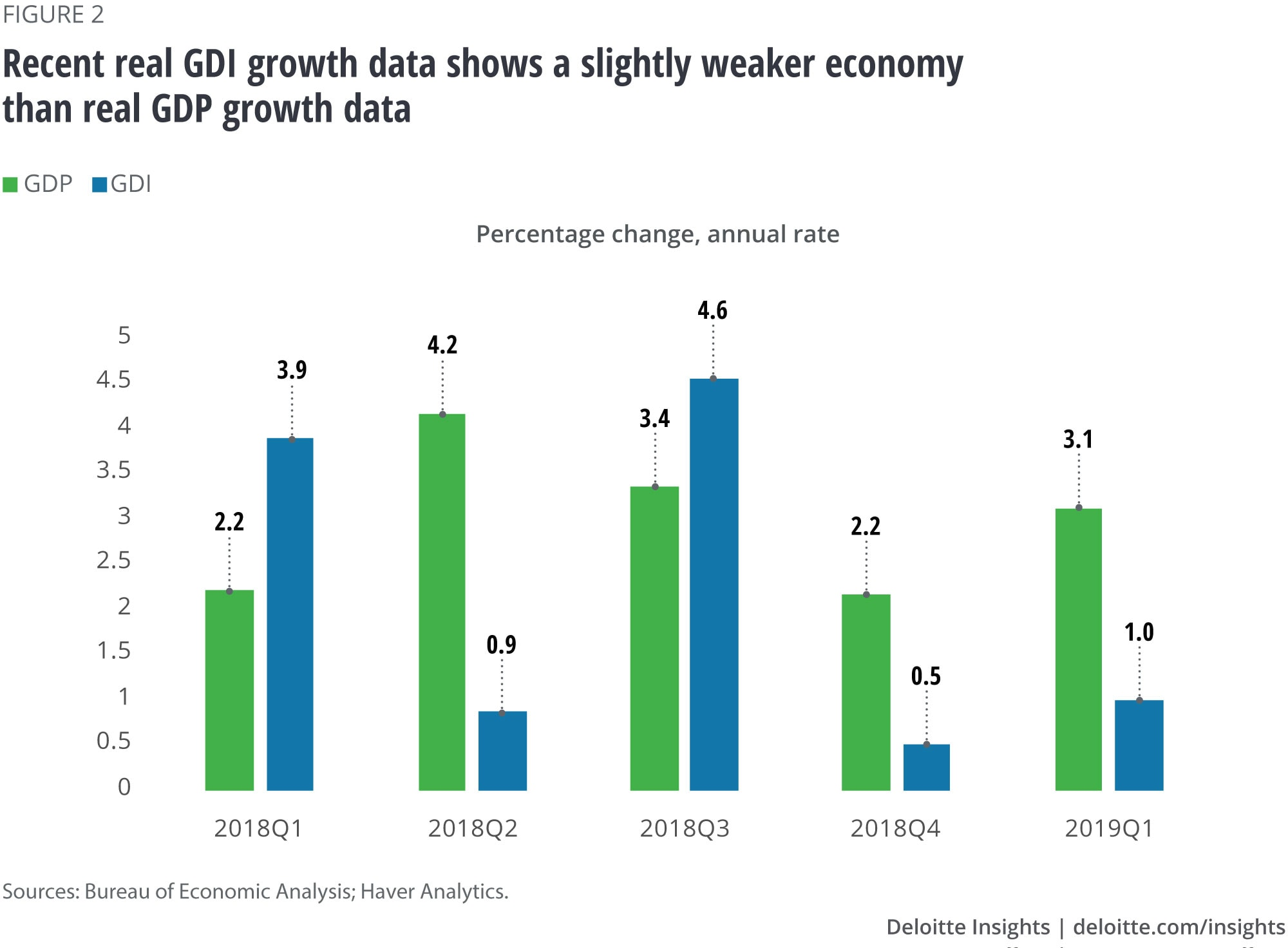 Recent real GDI growth data shows a slightly weaker economy than real GDP growth data