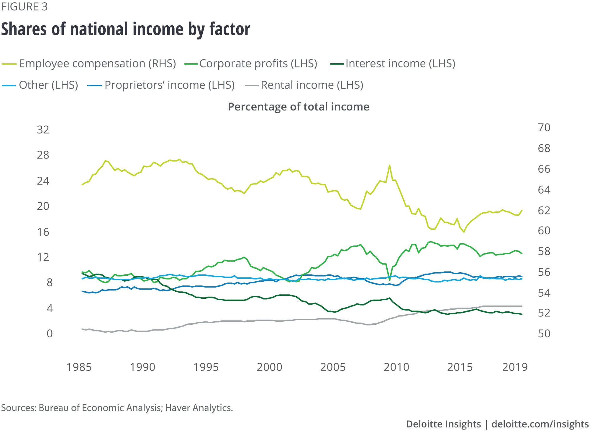 Shares of national income by factor