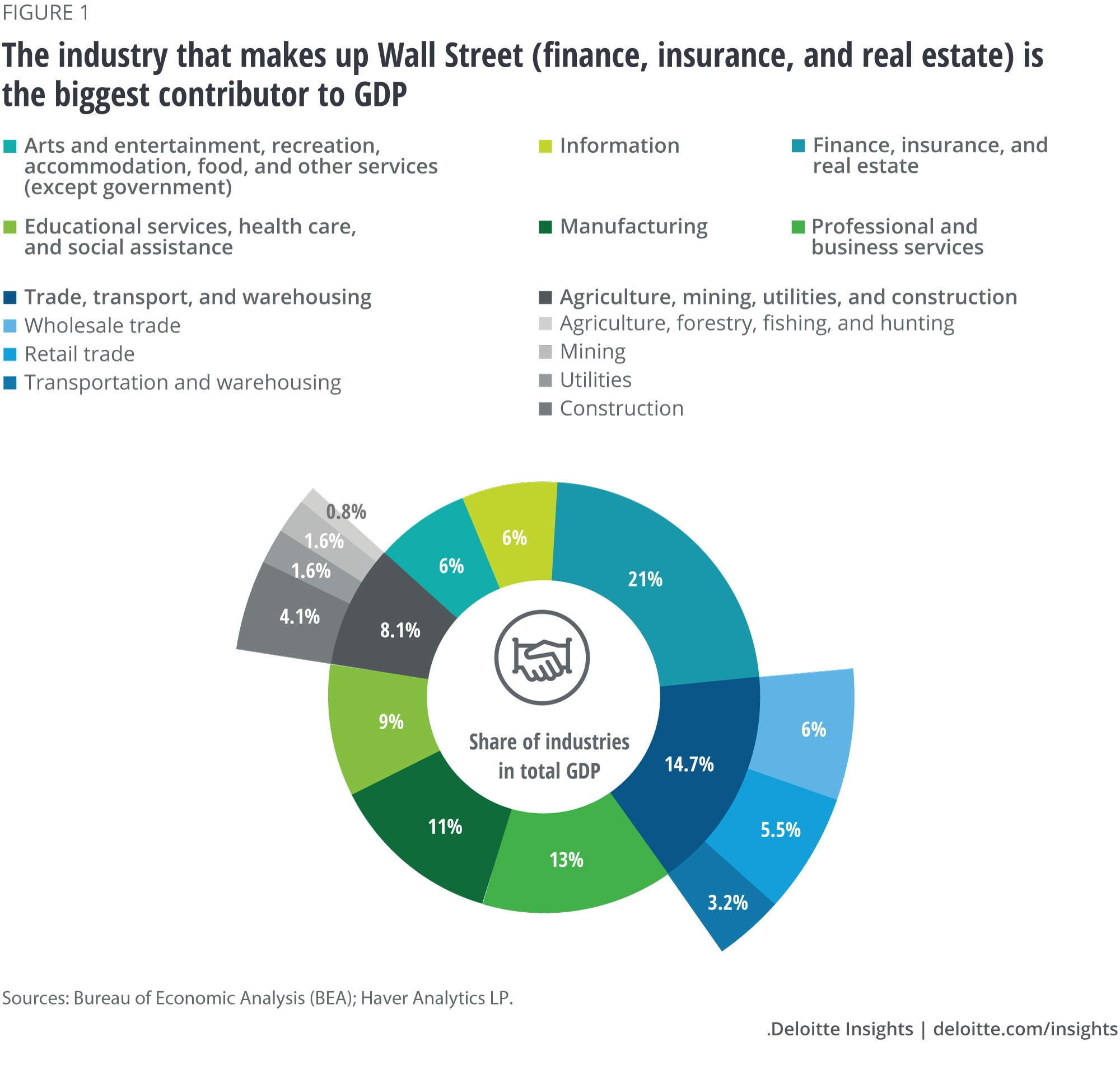 The industry that makes up Wall Street (finance, insurance, and real estate) is the biggest contributor to GDP
