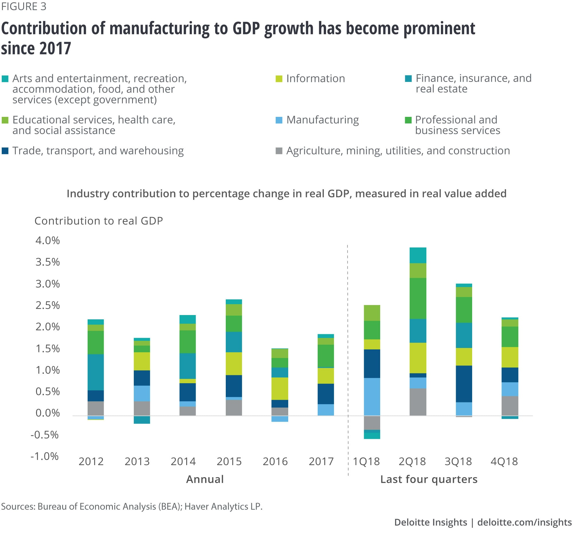 Contribution of manufacturing to GDP growth has become prominent since 2017