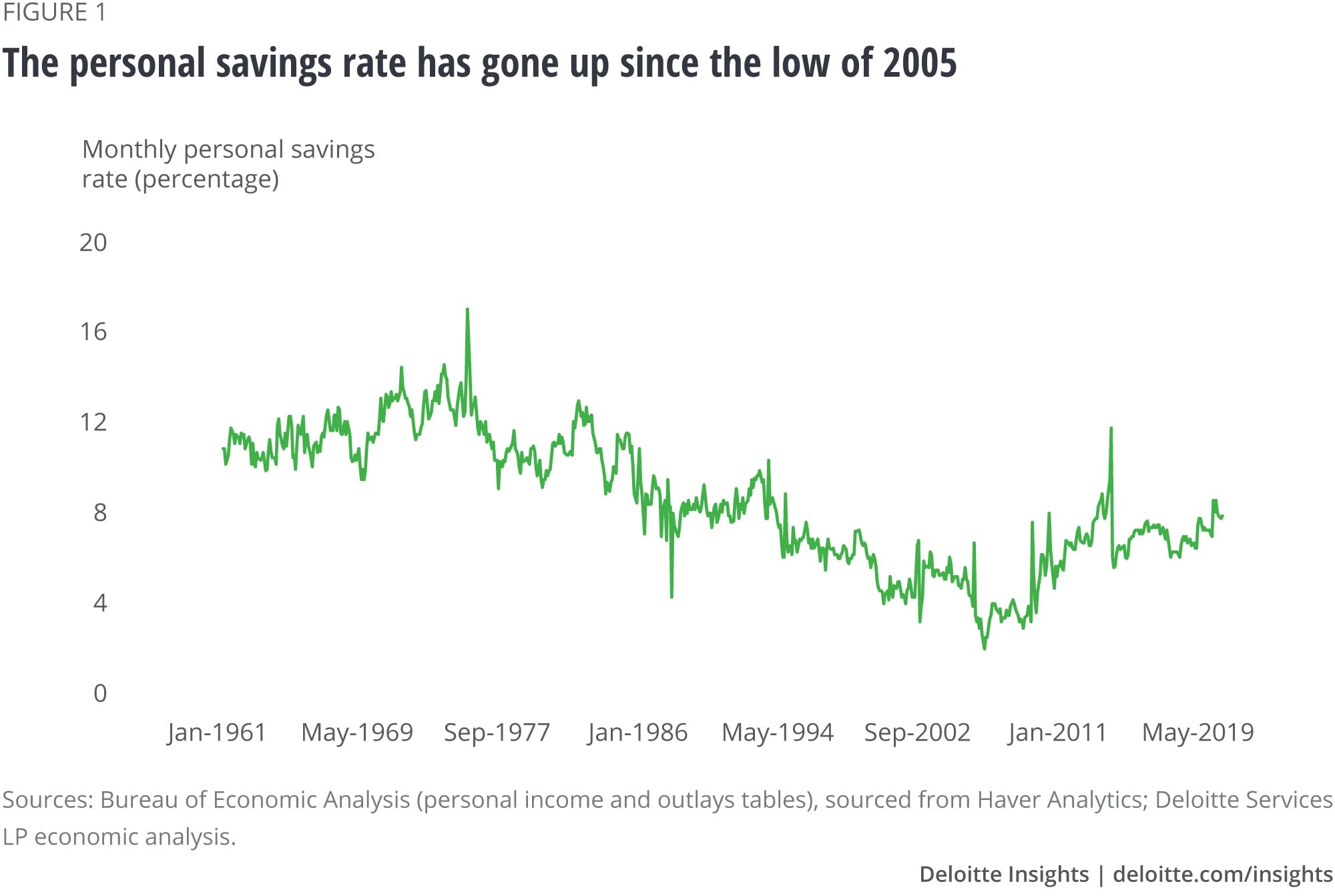 The personal savings rate has gone up since the low of 2005