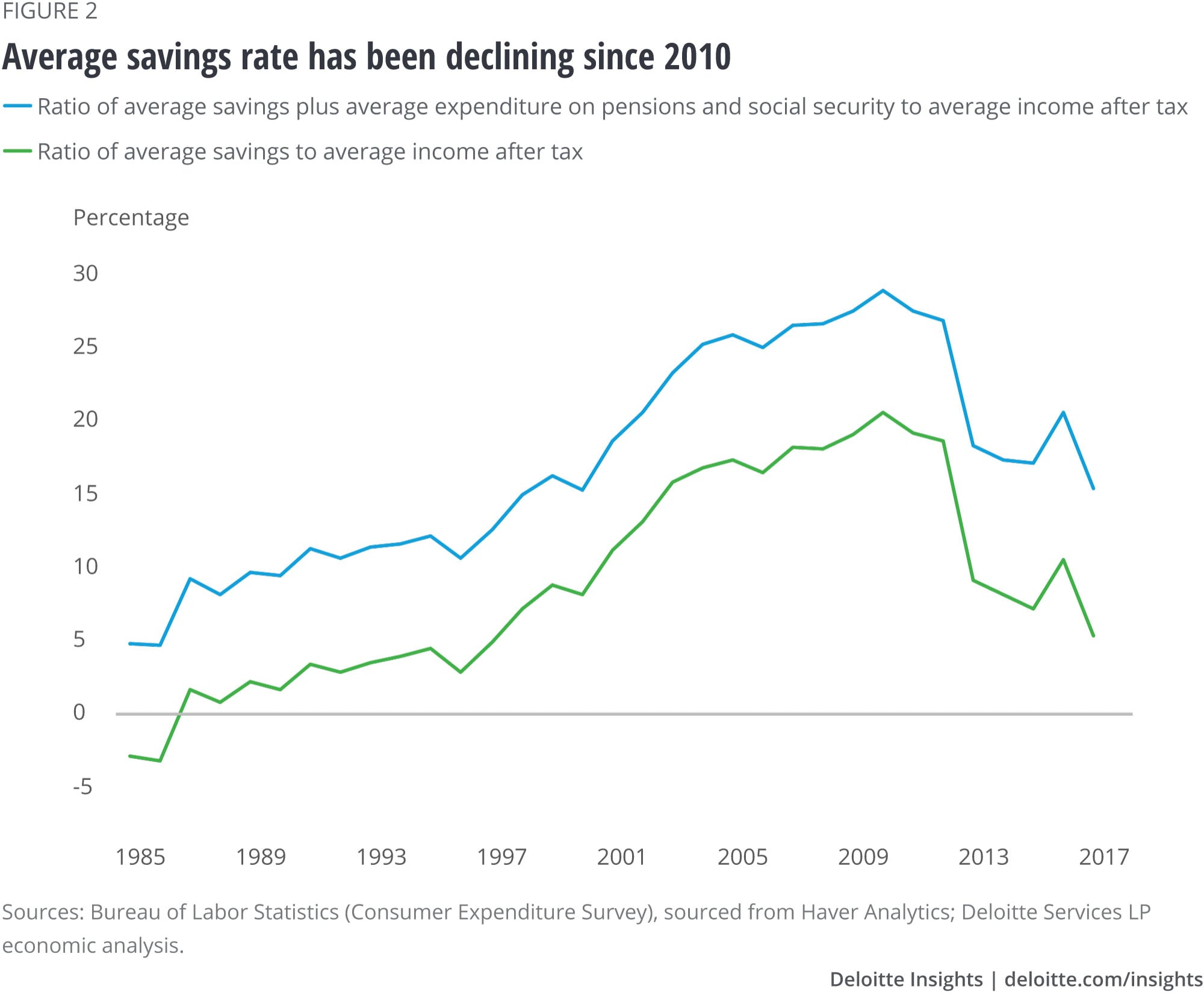 Average savings has been going down since 2010