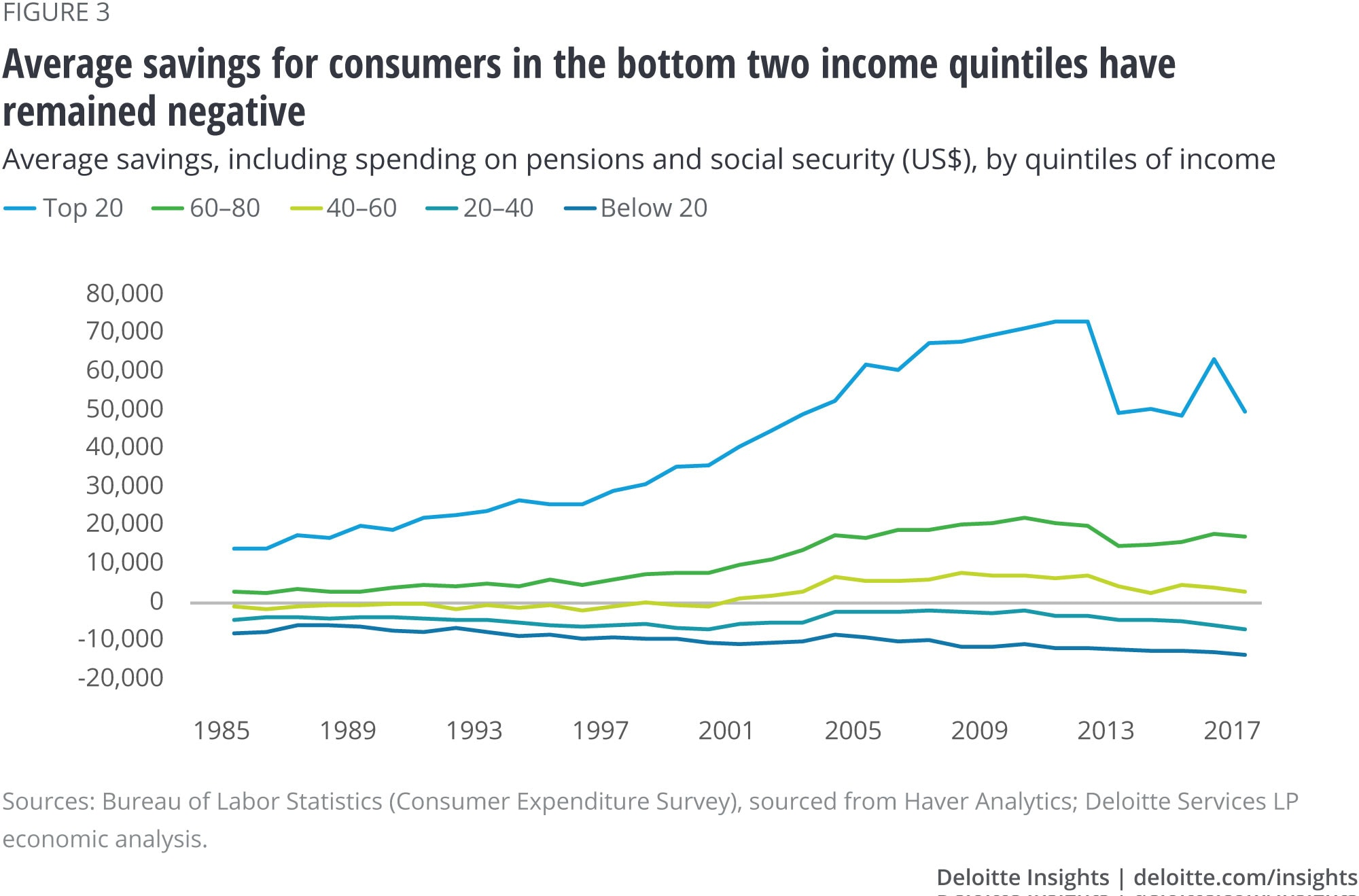 Average savings for consumers in the bottom two income quintiles has remained negative