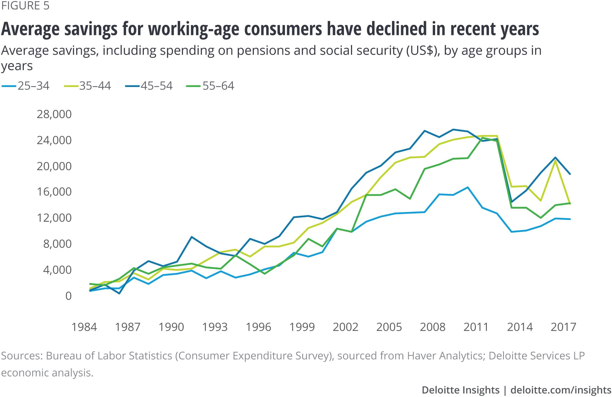 Average savings for working-age consumers have declined in recent years