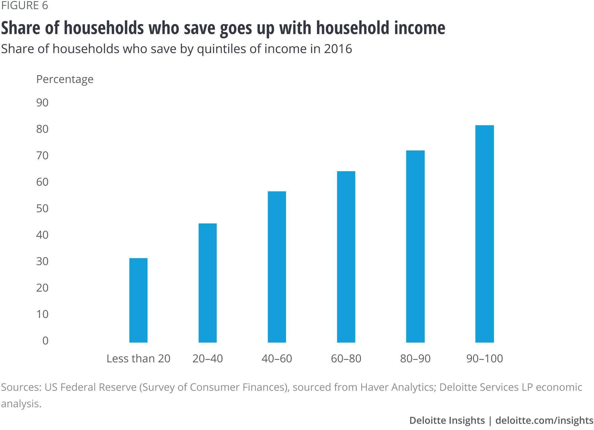 Share of households who save goes up with household income
