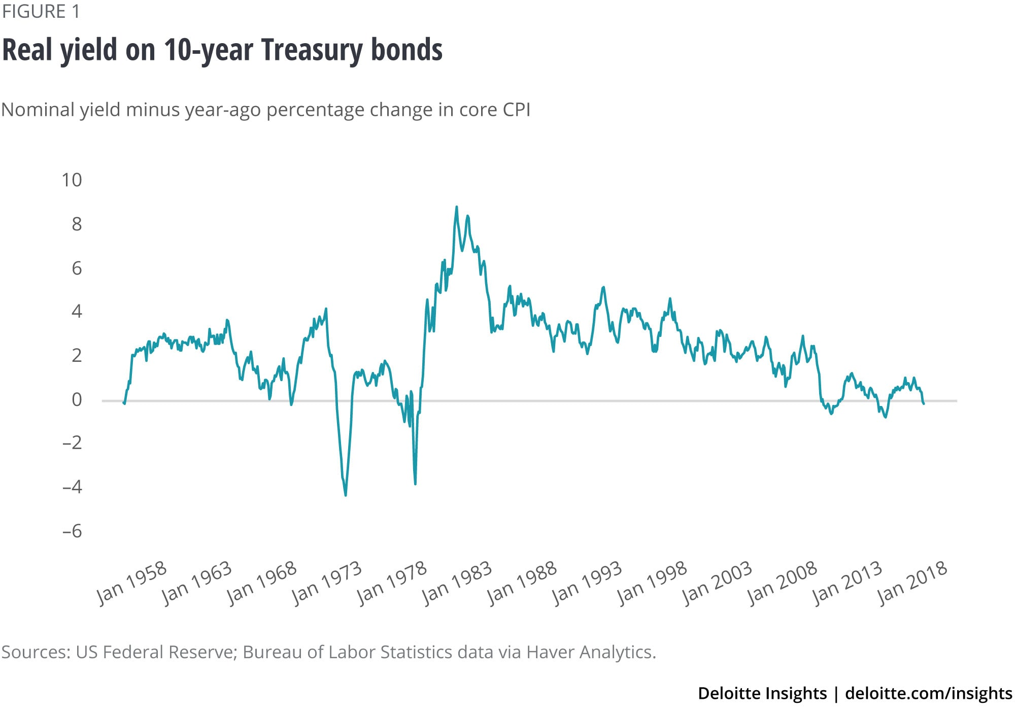 Real yield on 10-year Treasury bonds