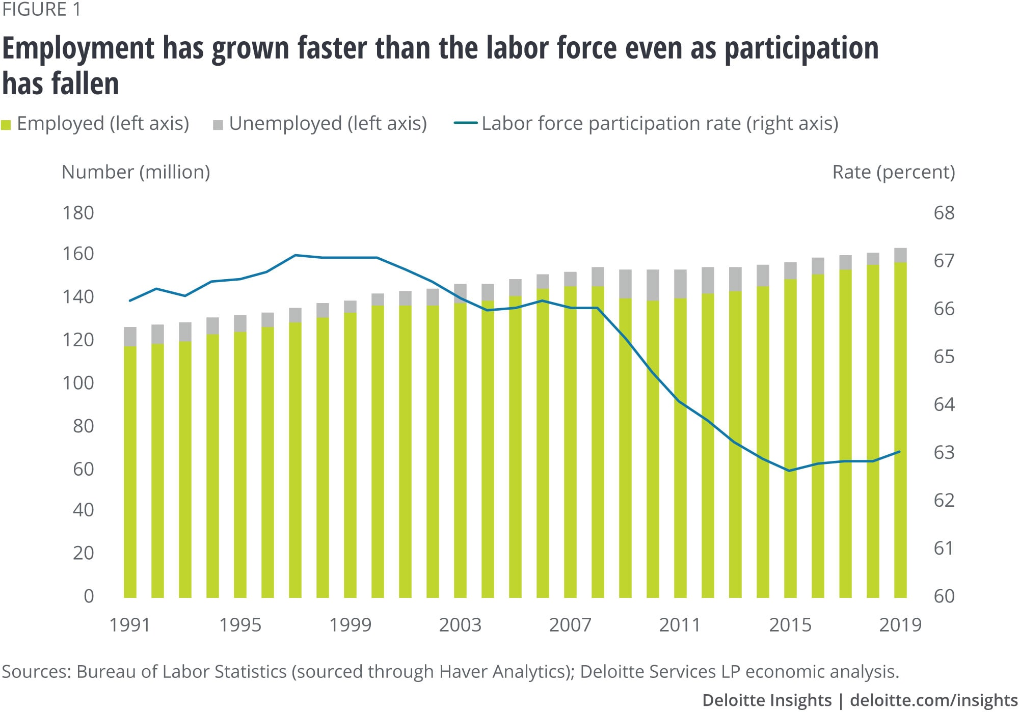 Employment has grown faster than the labor force even as participation has fallen