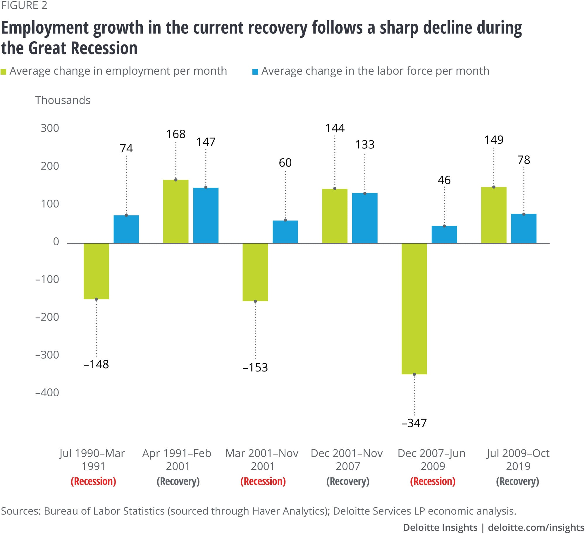 Employment growth in the current recovery follows a sharp decline in the Great Recession