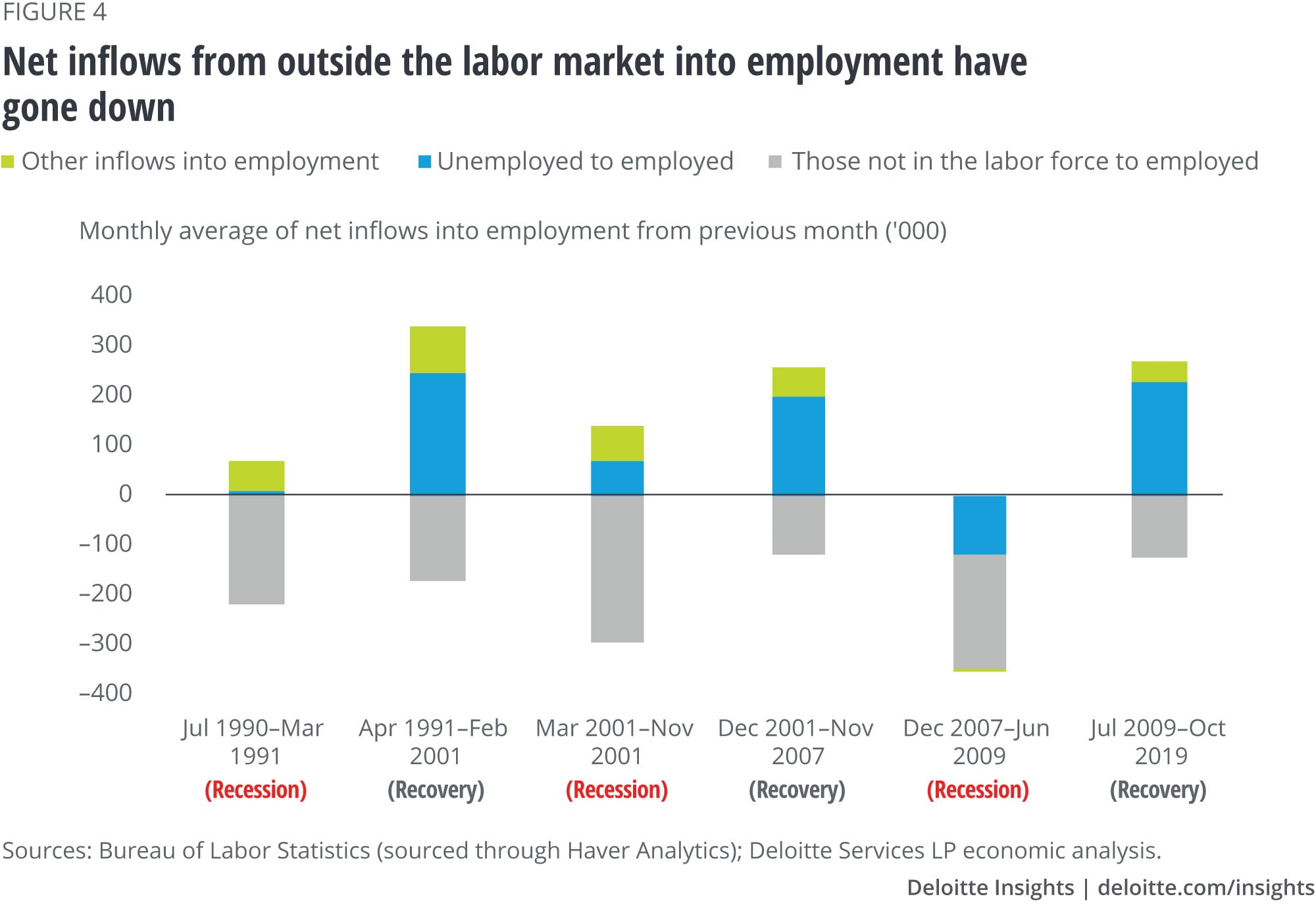 Net inflows from outside the labor market into employment has gone down