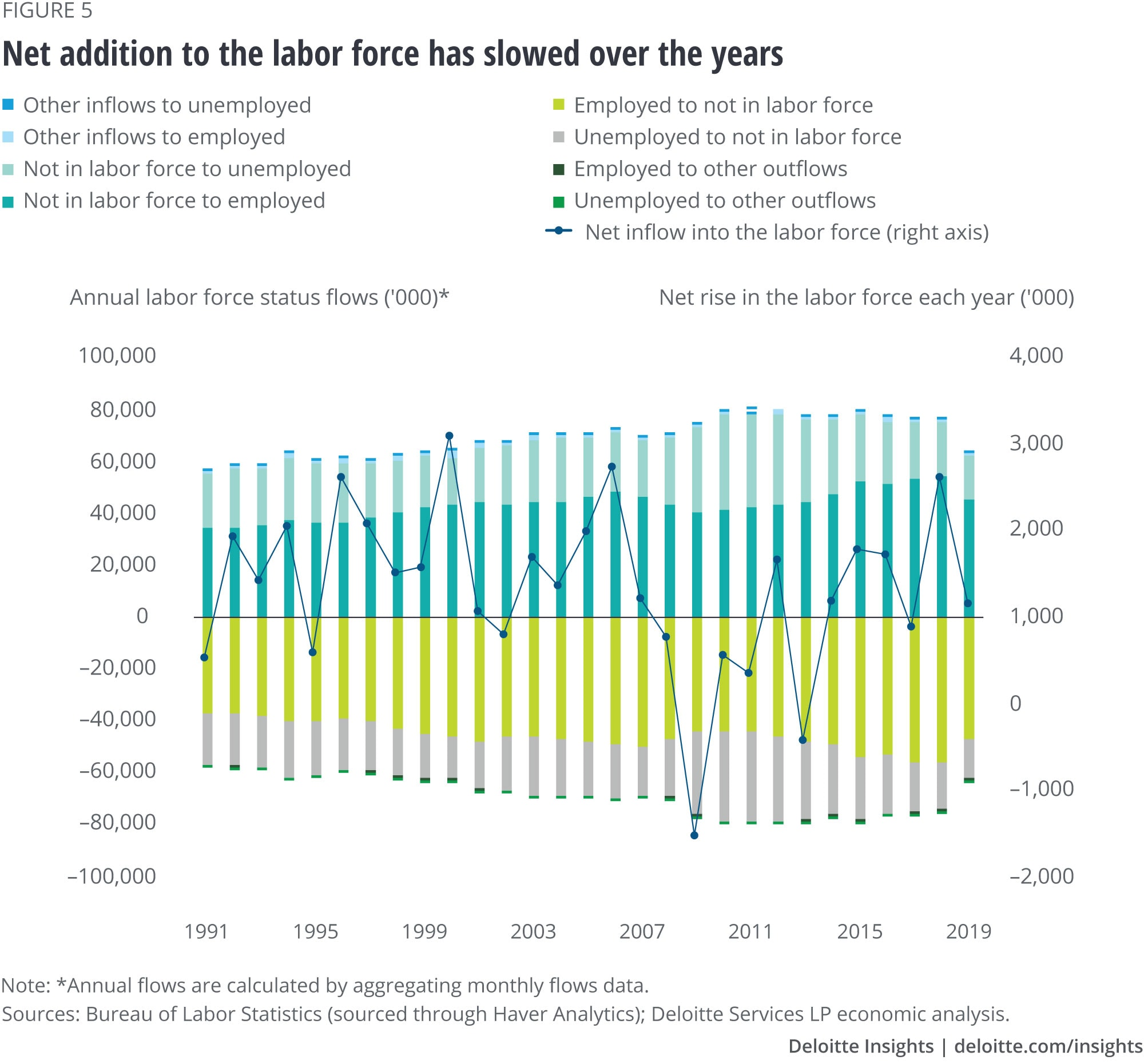 Net addition to the labor force has slowed over the years
