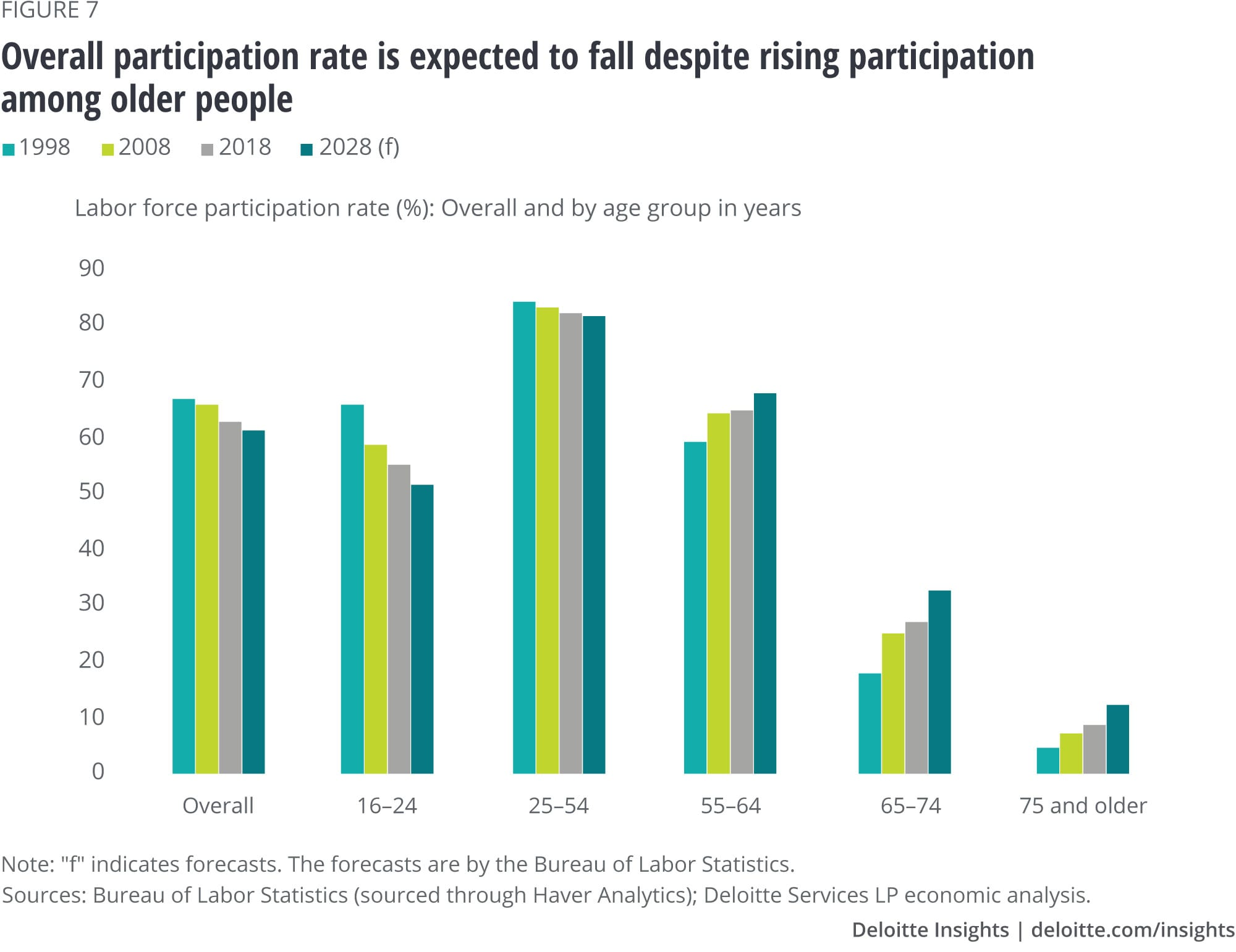 Overall participation rate is expected to fall despite rising participation among older people
