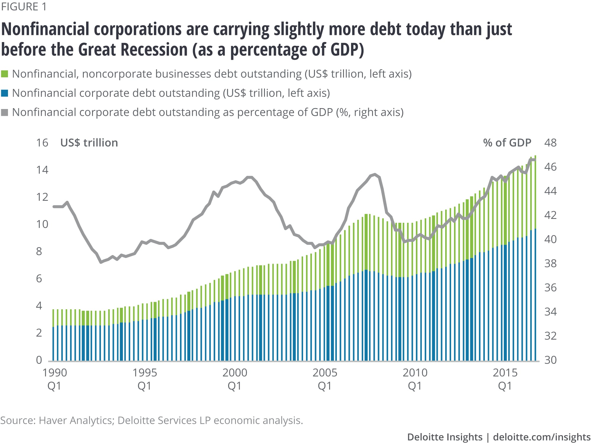 Nonfinancial corporations are carrying slightly more debt today than just before the Great Recession (as a percentage of GDP)