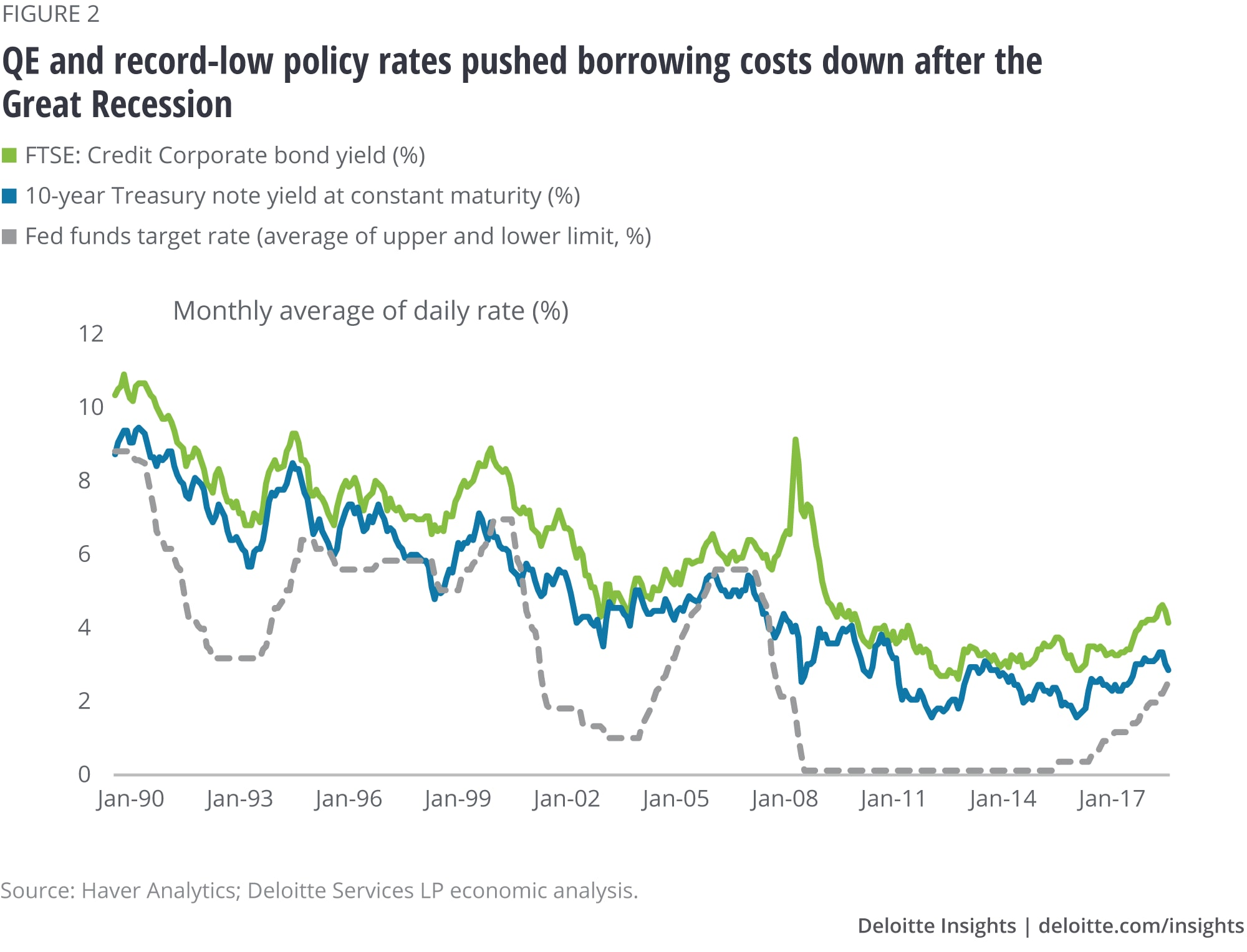 QE and record-low policy rates pushed borrowing costs down after the Great Recession