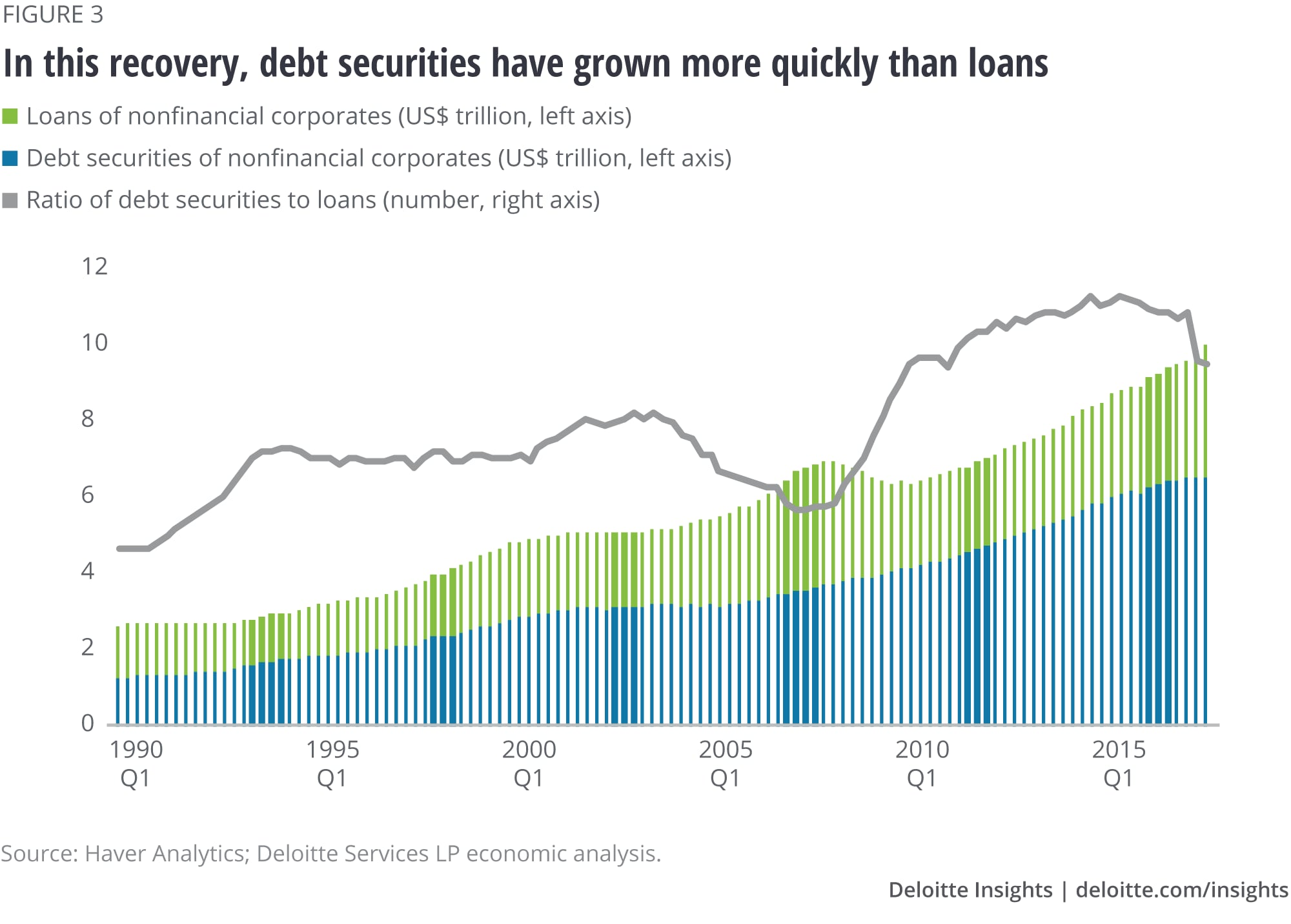 In this recovery, debt securities have grown more quickly than loans