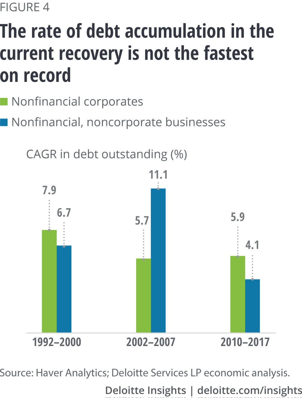 The rate of debt accumulation in the current recovery is not the fastest on record