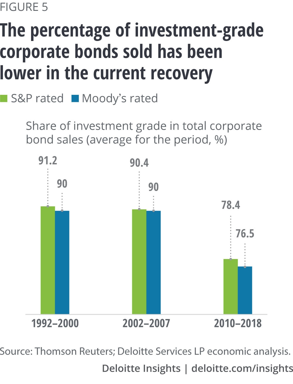 The percentage of investment-grade corporate bonds sold has been lower in the current recovery