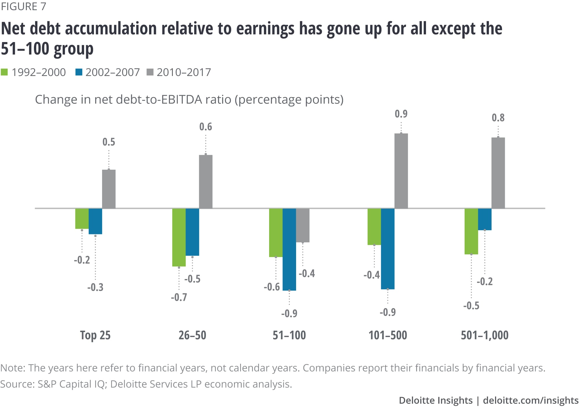 Net debt accumulation relative to earnings has gone up for all except the 51–100 group
