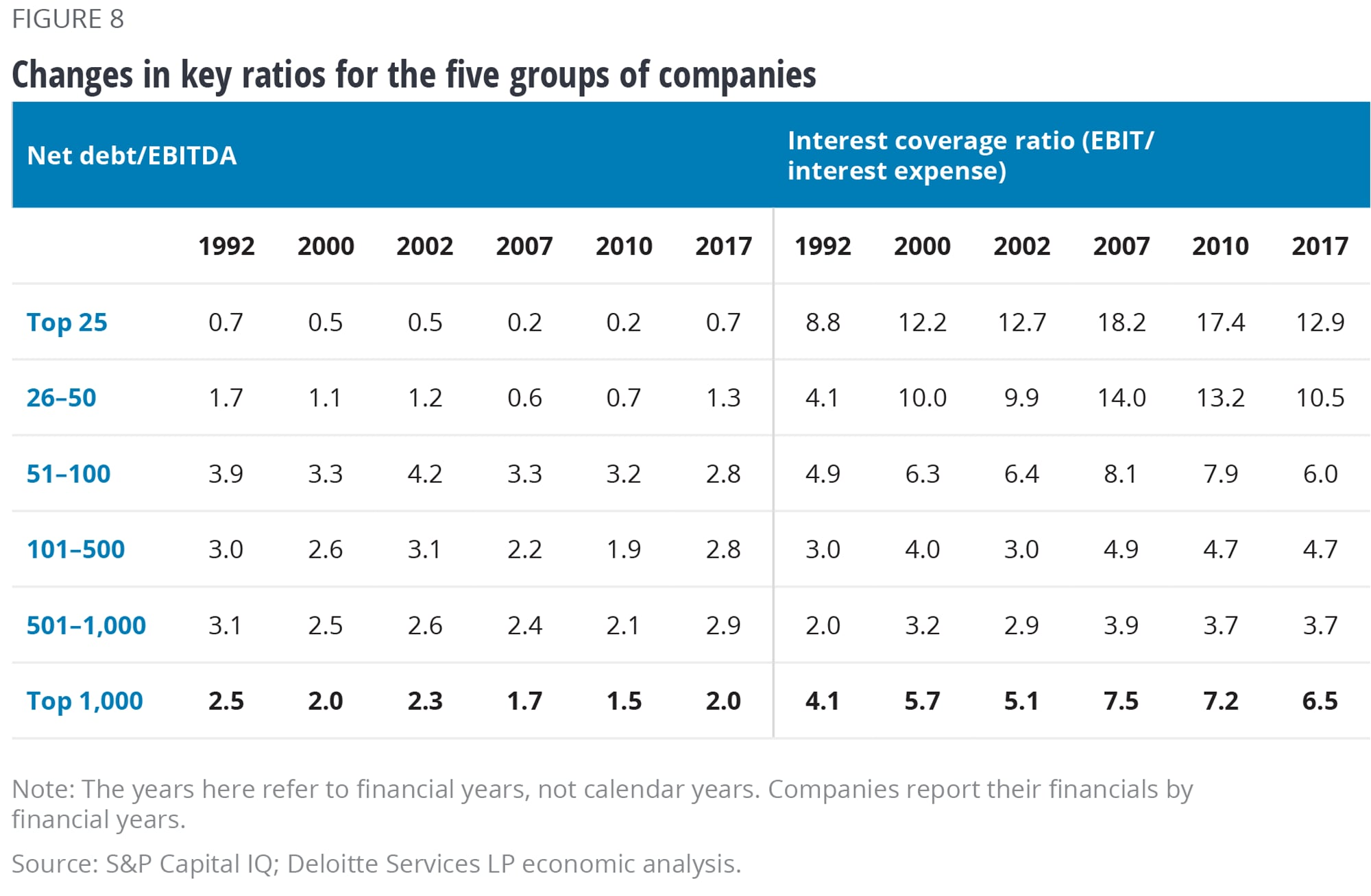 Changes in key ratios for the groups of companies