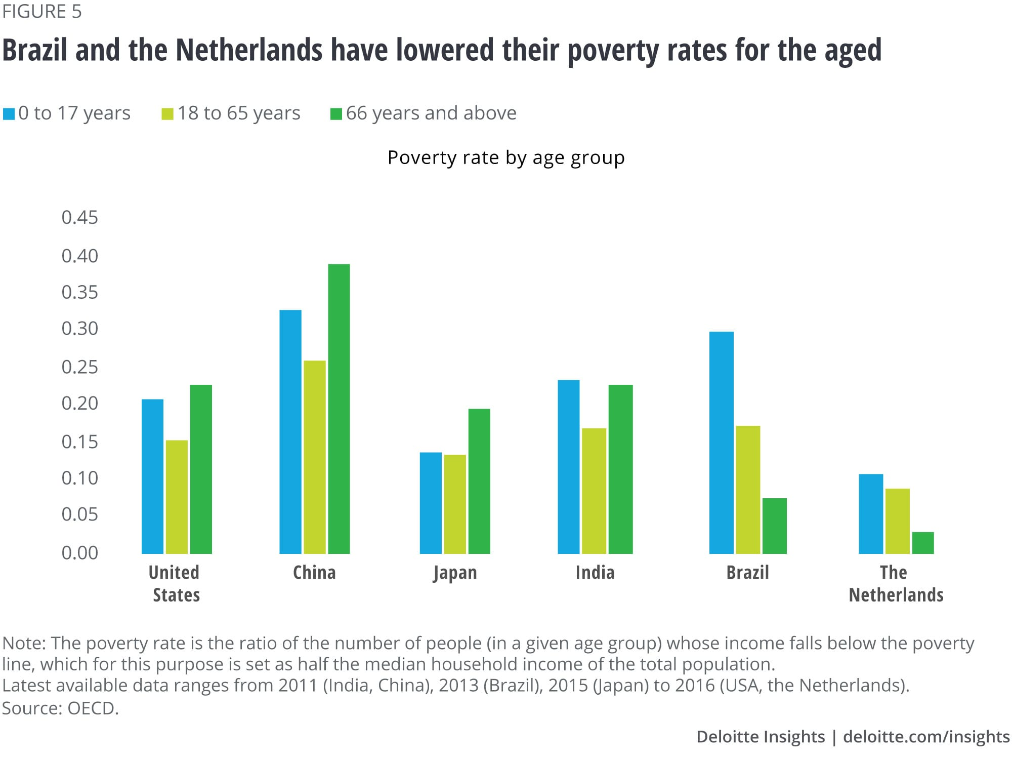 Brazil and the Netherlands have lowered their poverty rates for the aged
