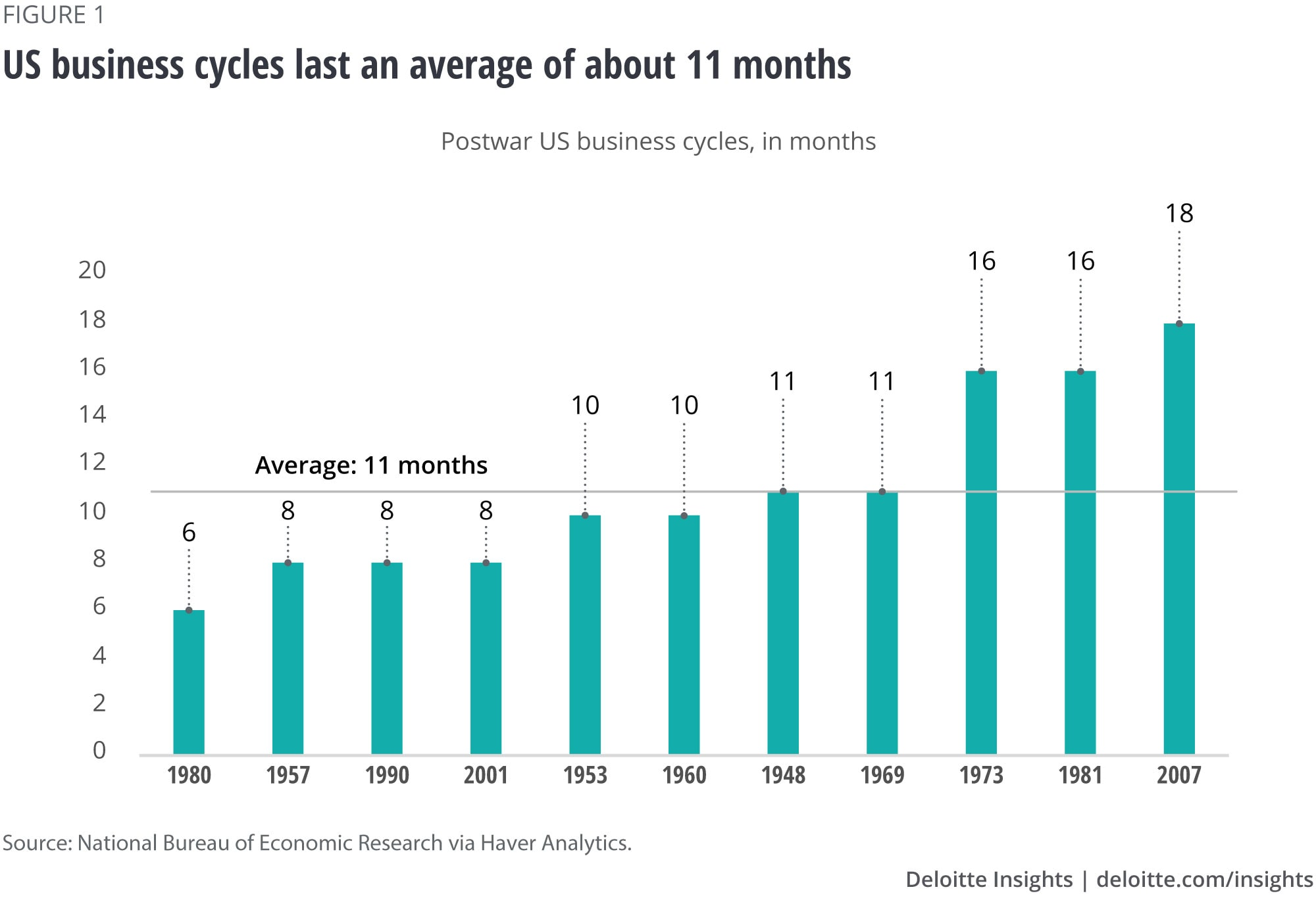 US business cycles last an average of about 11 months