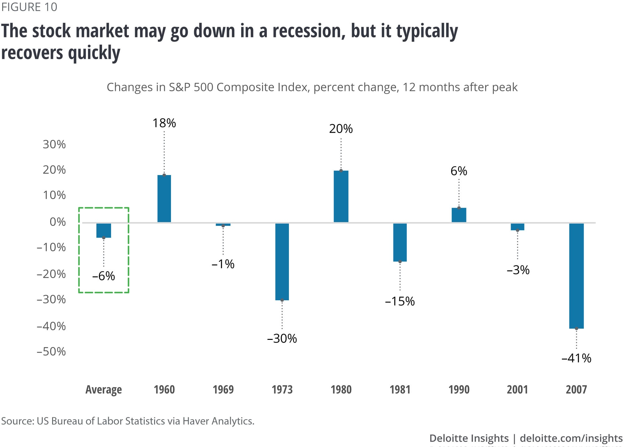 The stock market may go down in a recession, but it typically recovers quickly