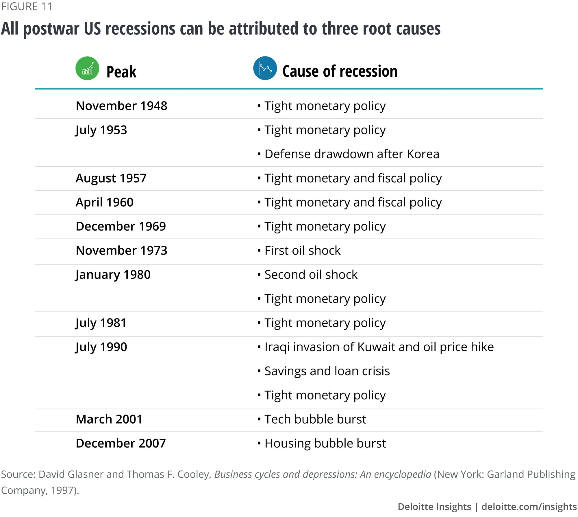All postwar US recessions can be attributed to three root causes