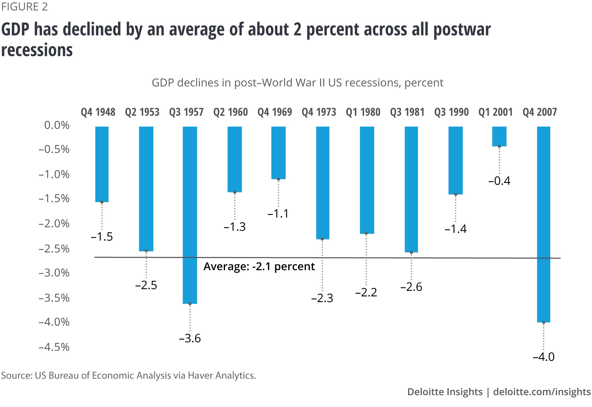 GDP has declined by an average of about 2 percent across all postwar recessions