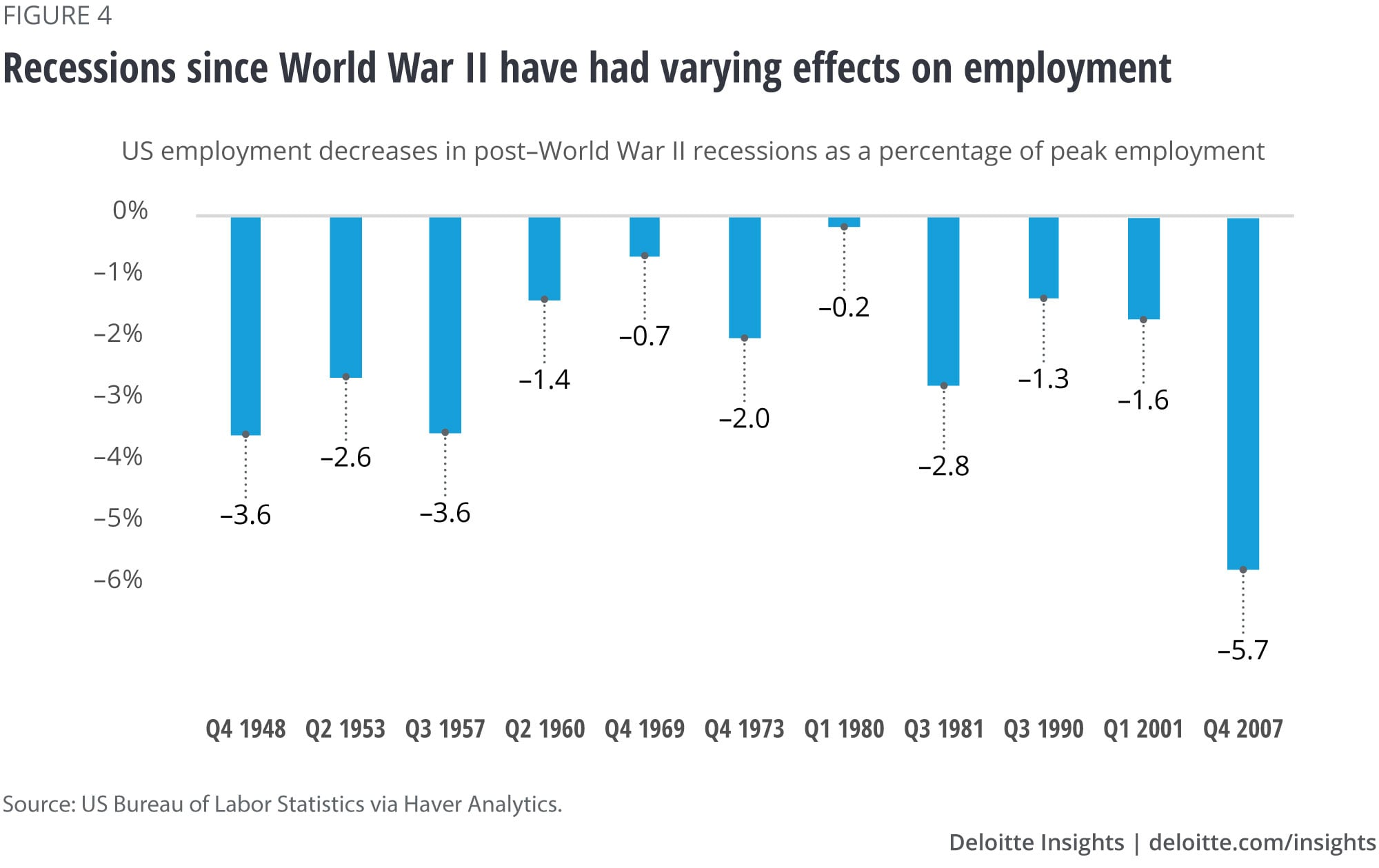 Recessions since World War II have had varying effects on employment