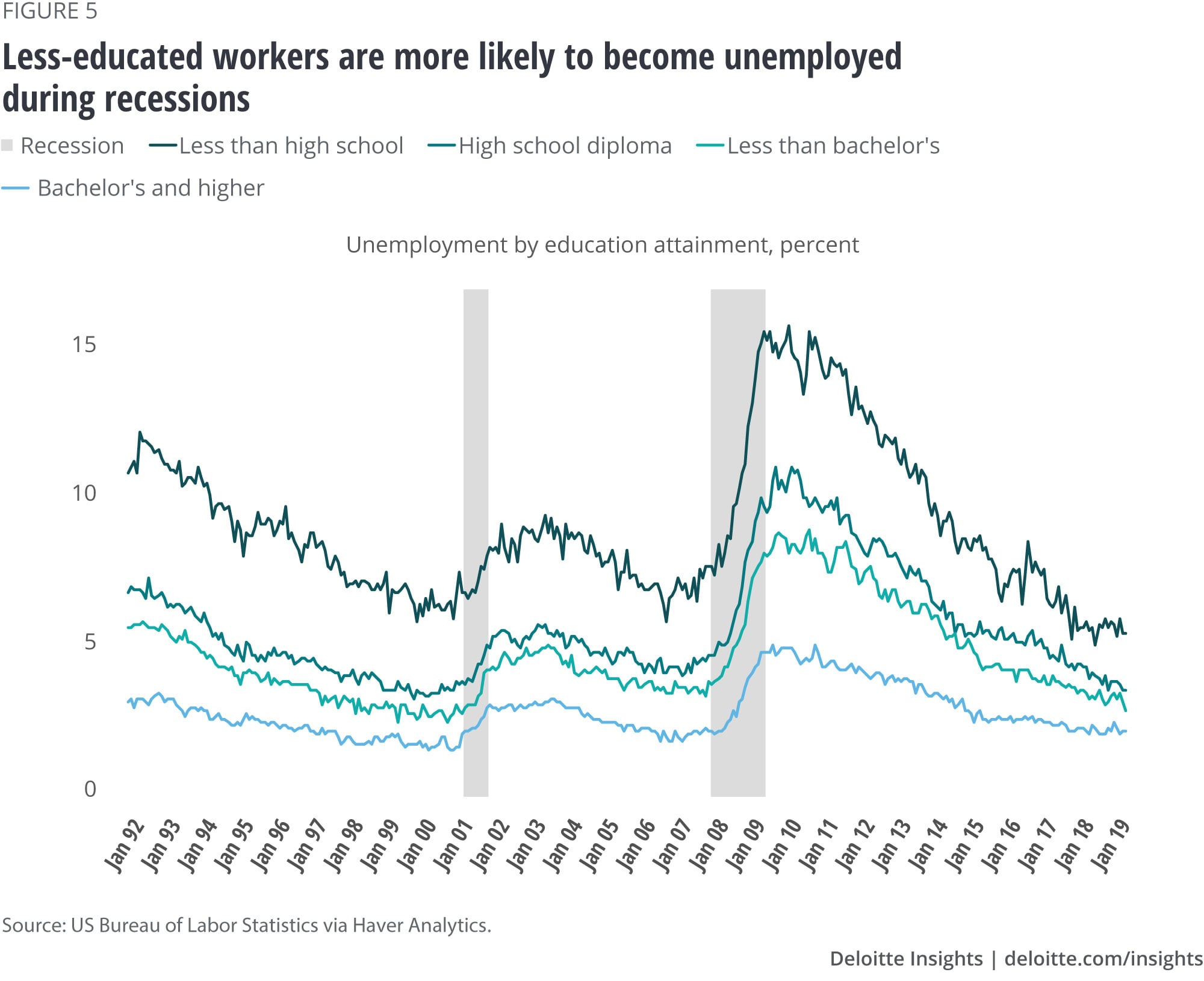 Less-educated workers are more likely to become unemployed during recessions