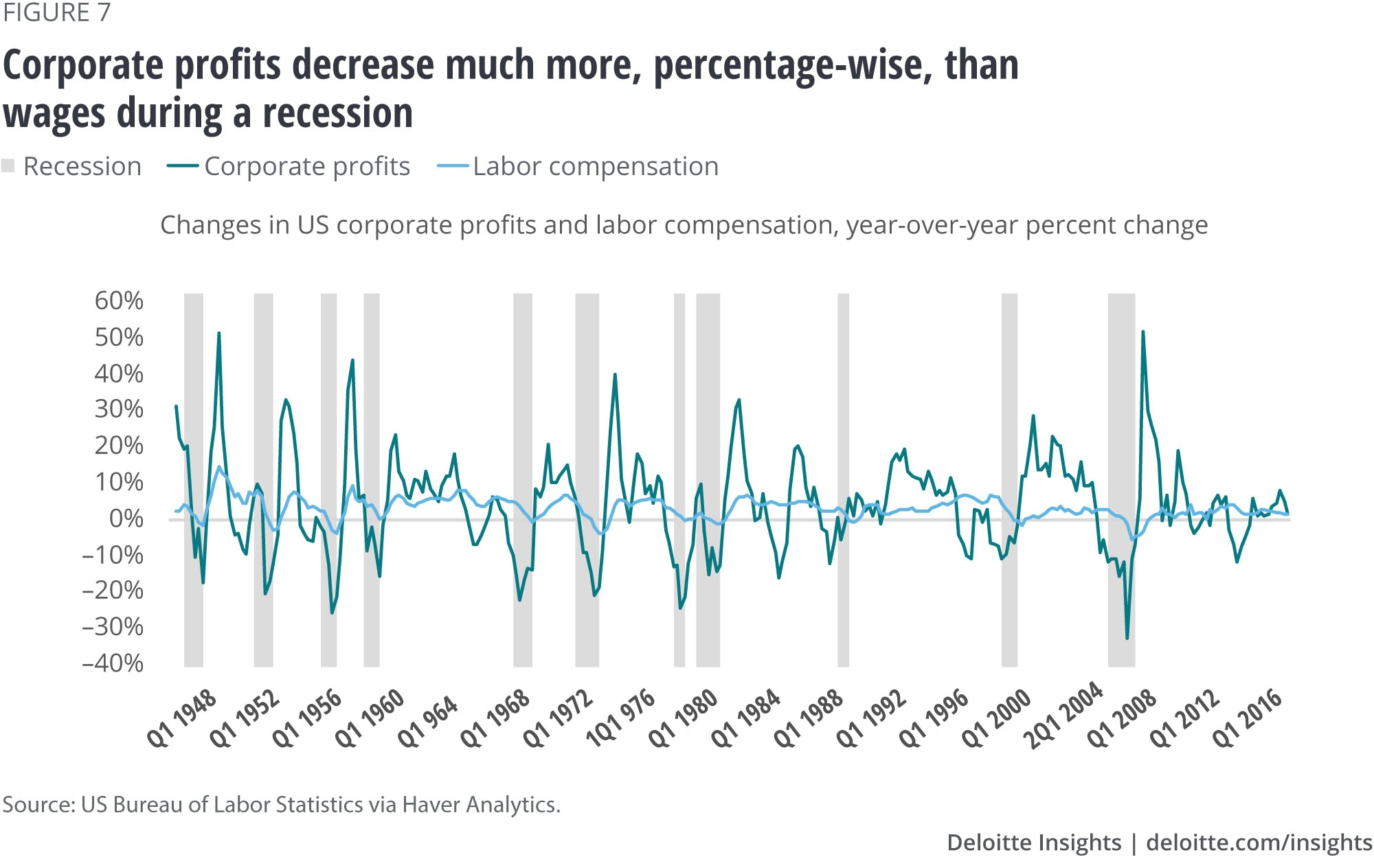 Corporate profits decrease much more, percentagewise, than wages during a recession
