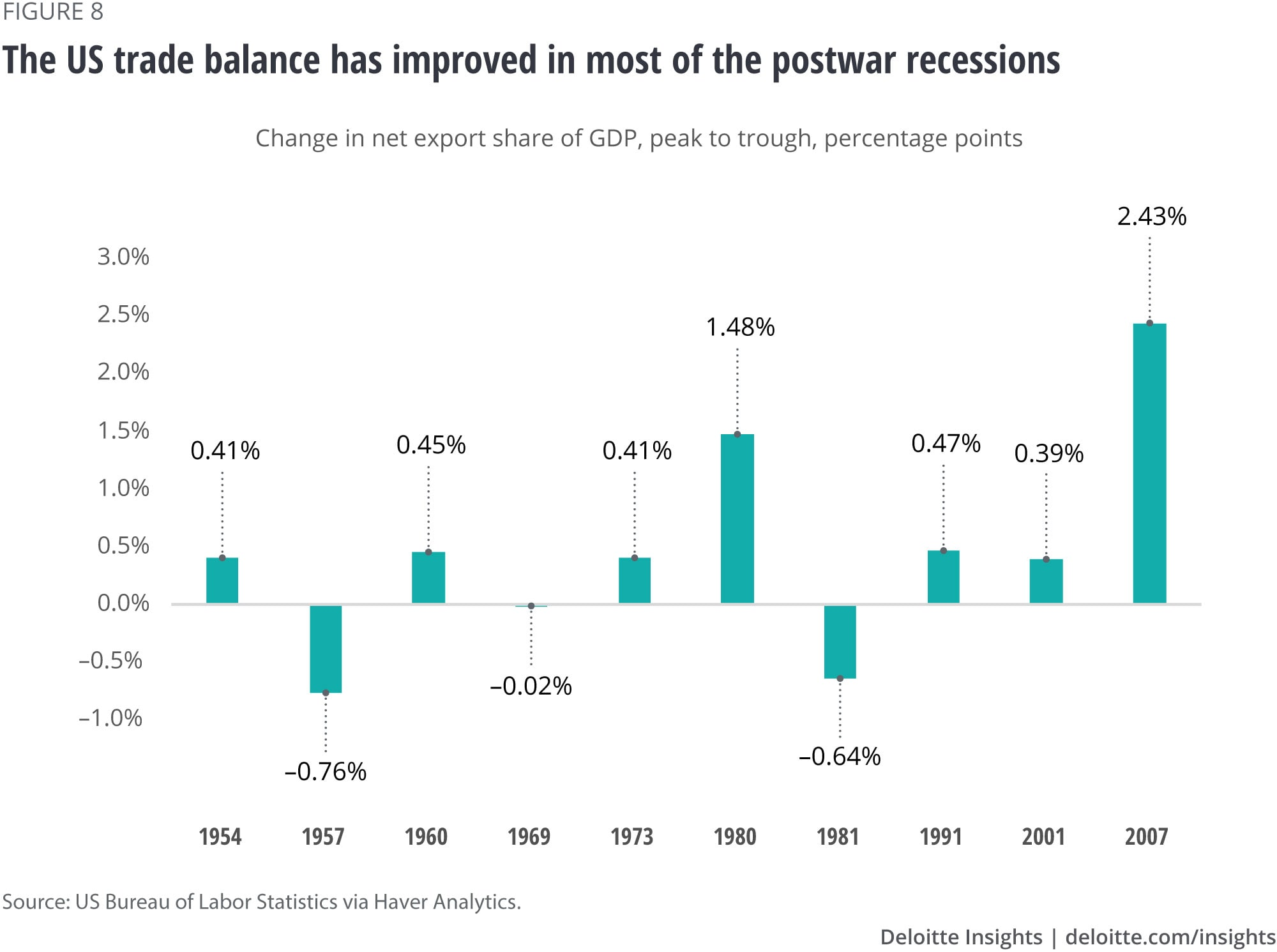 The US trade balance has improved in most of the postwar recessions