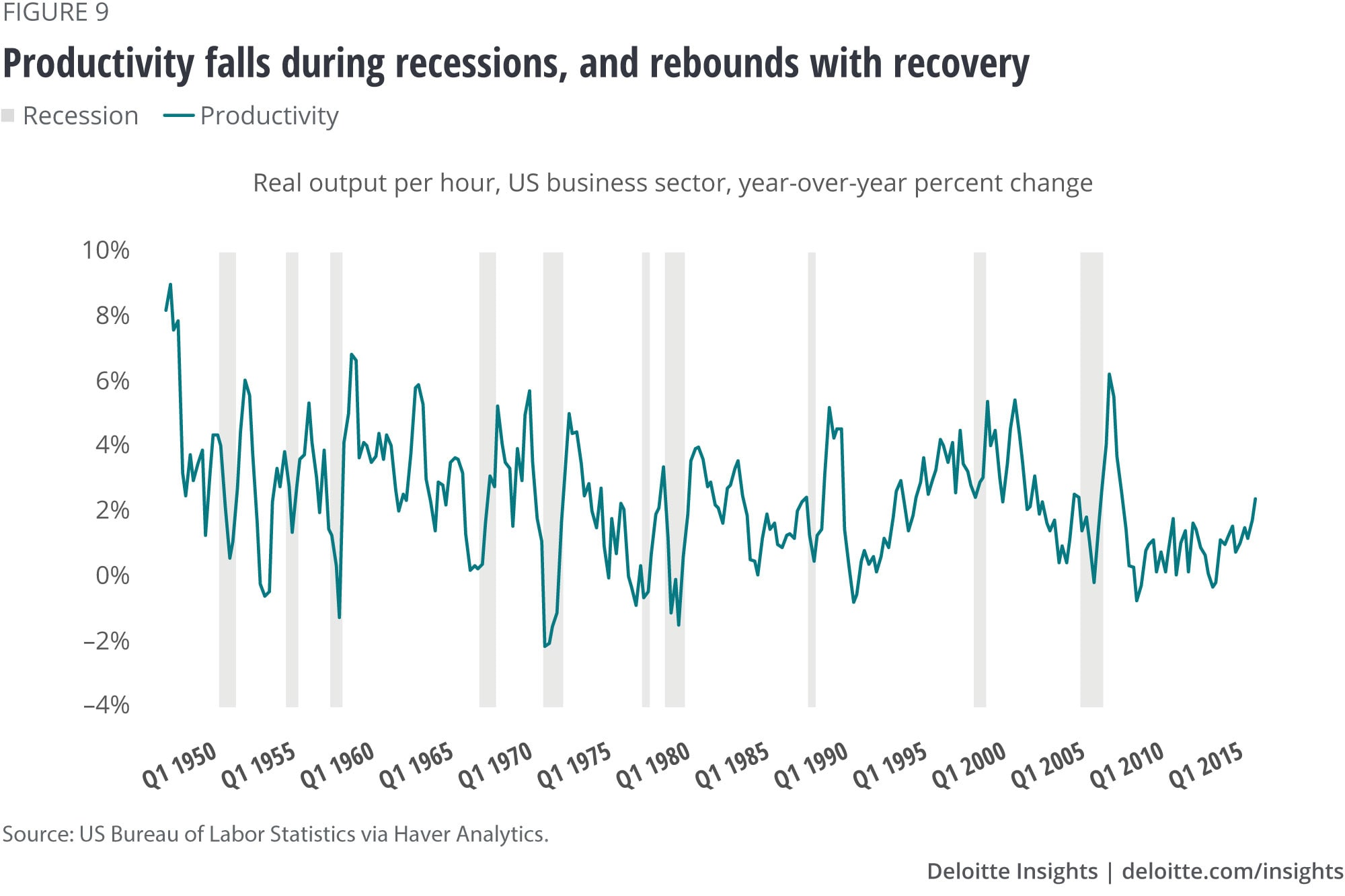 Productivity falls during recessions and rebounds with recovery