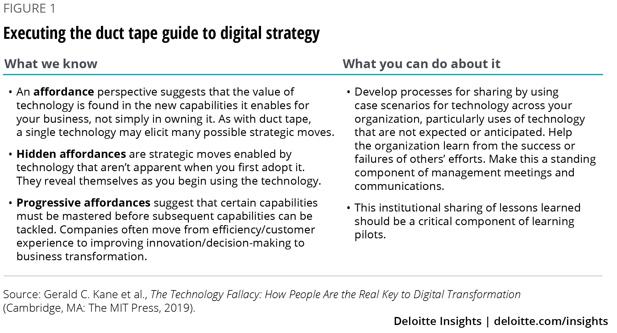 Executing the duct tape guide to digital strategy