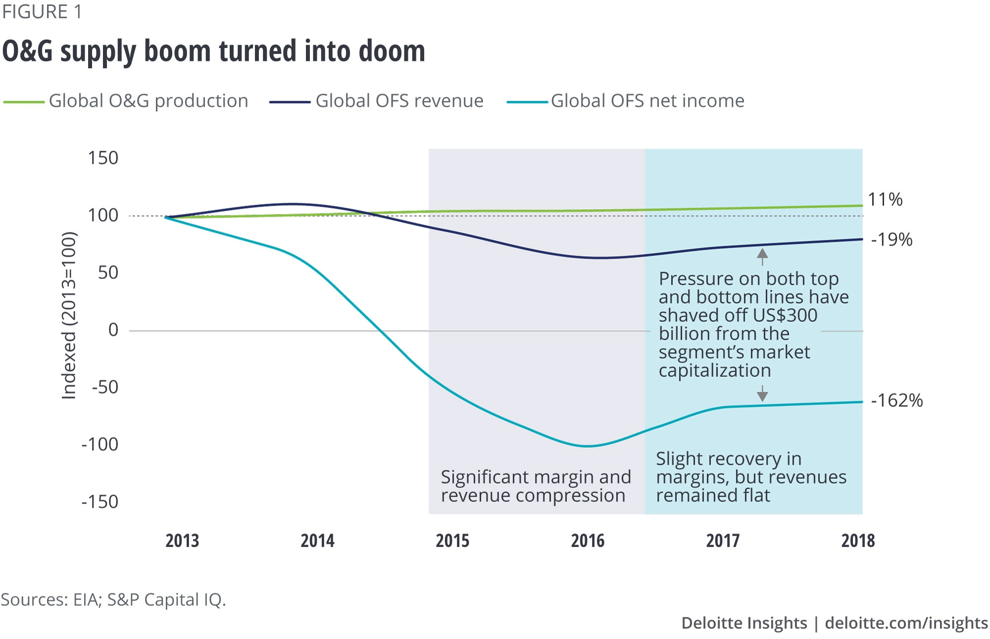 Oilfield services companies and the oil & gas downturn