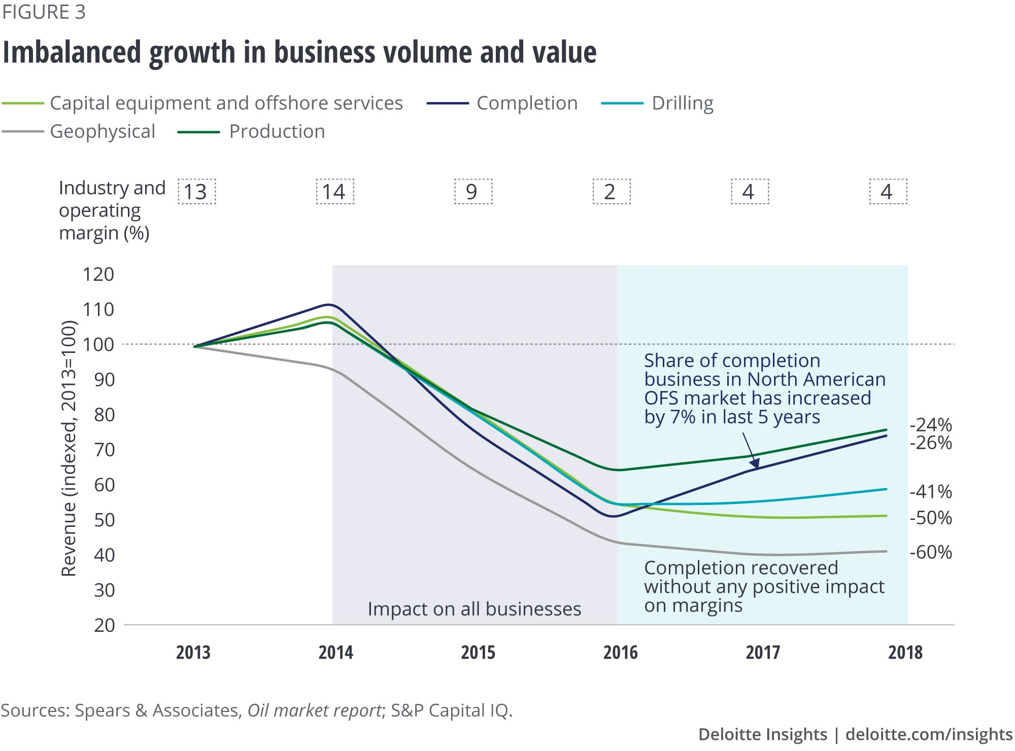 Imbalanced growth in business volume and value