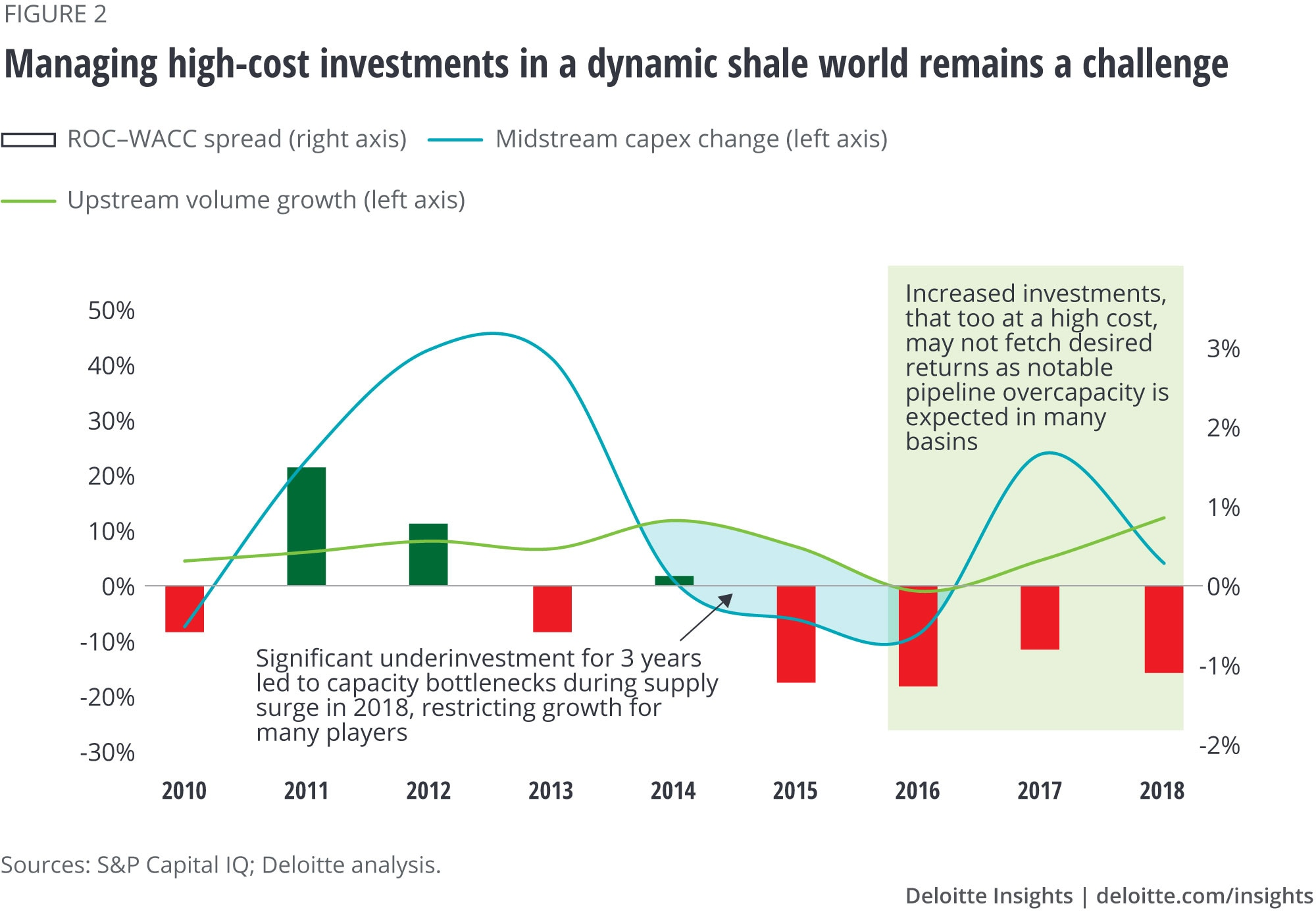 Managing high-cost investments in a dynamic shale world remains a challenge