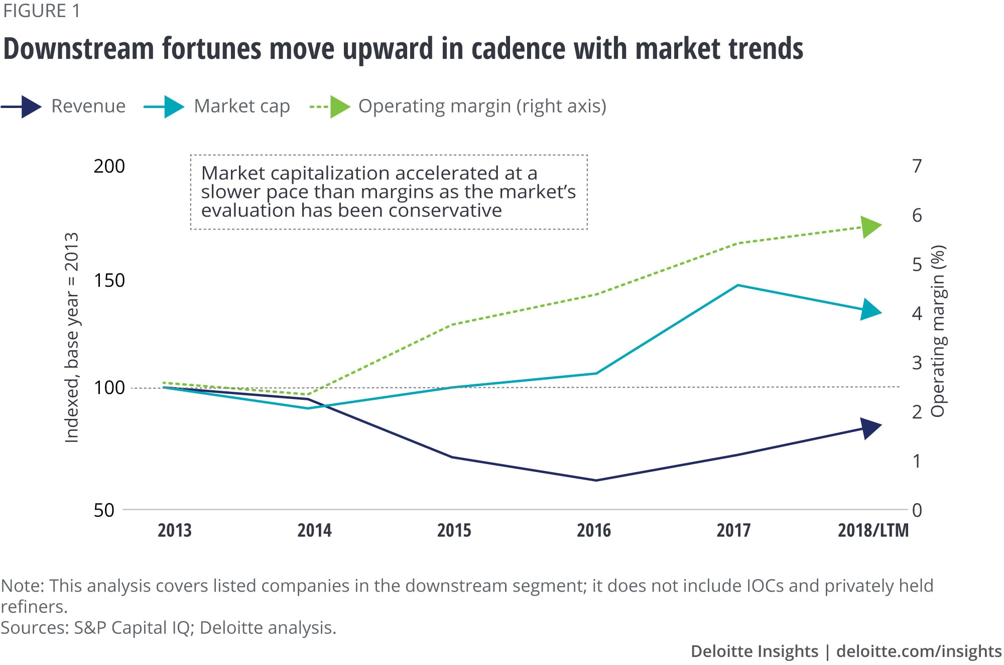 Downstream fortunes move upward in cadence with market trends