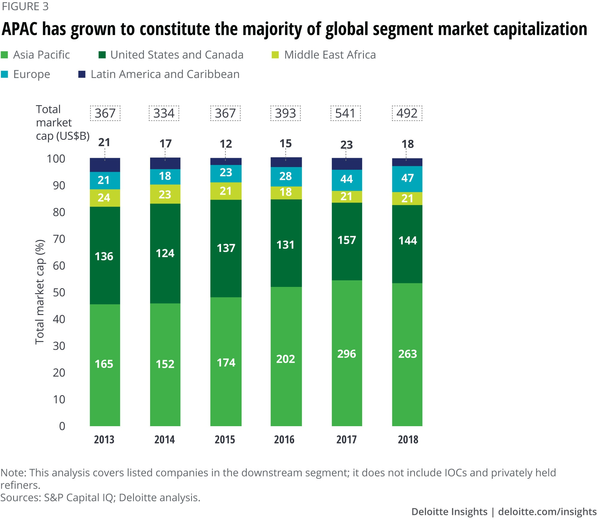 APAC has grown to constitute the majority of global segment market capitalization