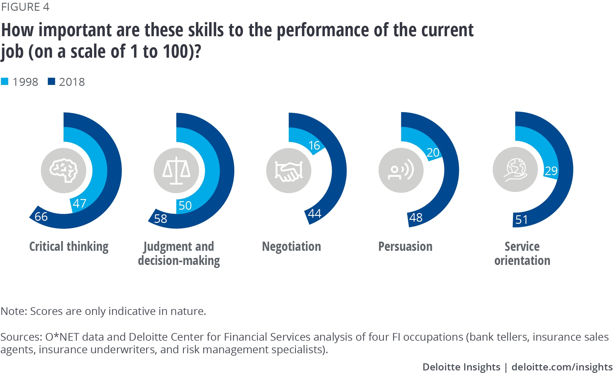 How important are these skills to the performance of the current job (on a scale of 1 to 100)?
