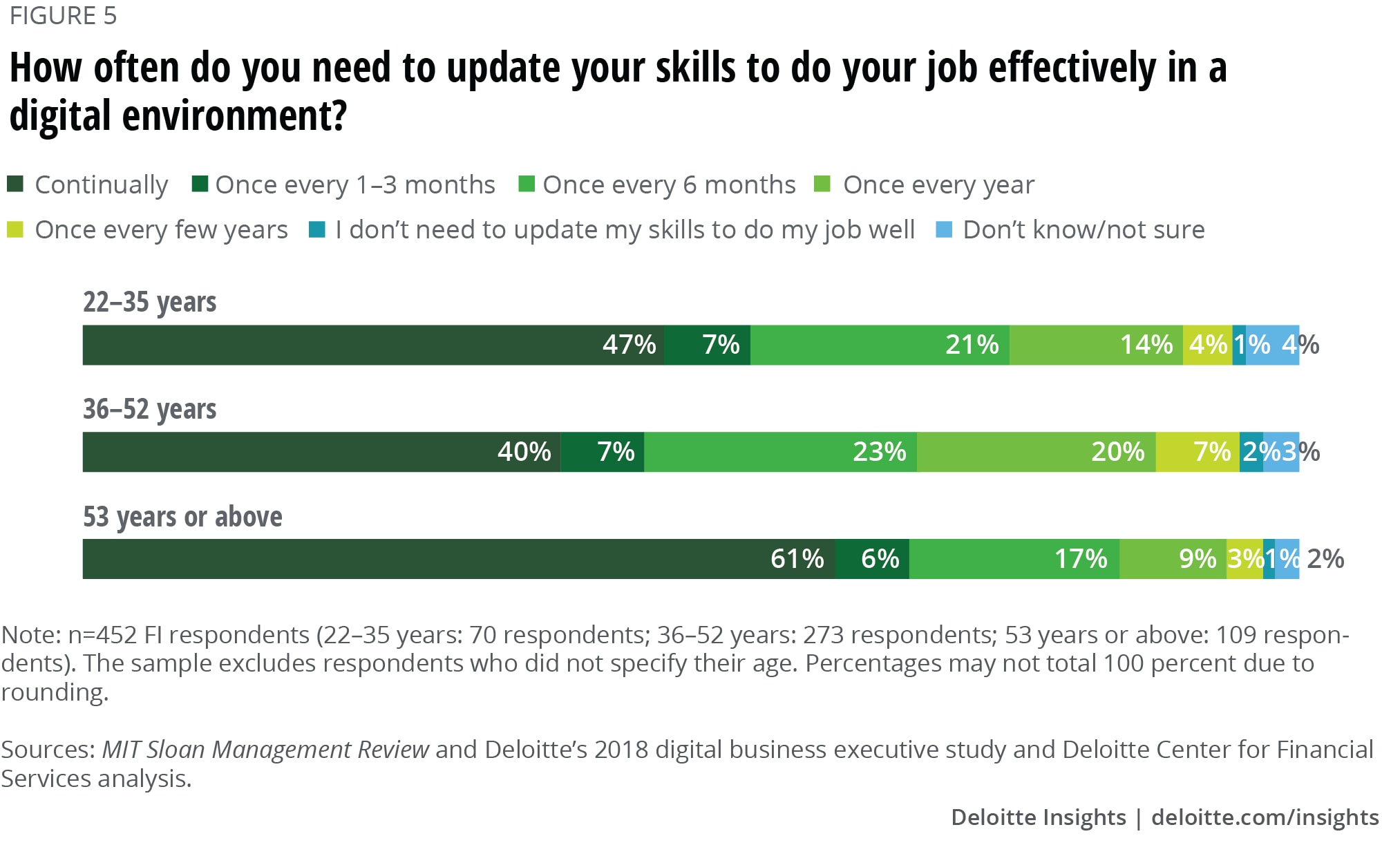 How often do you need to update your skills to do your job effectively in a digital environment?