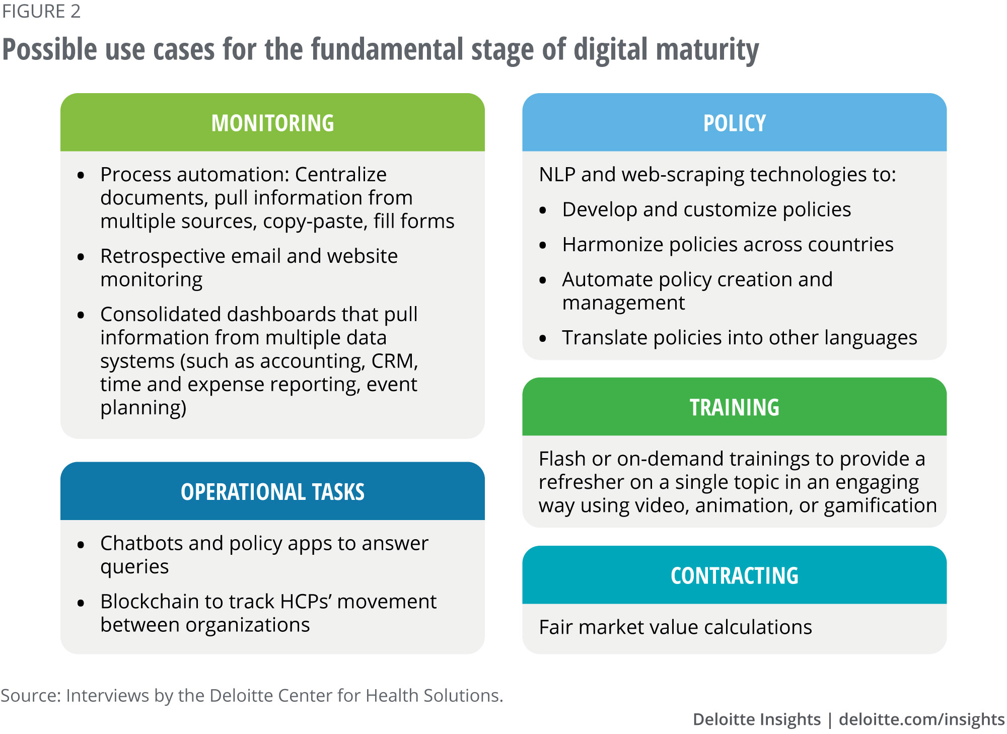 Possible use cases for the fundamental stage of digital maturity