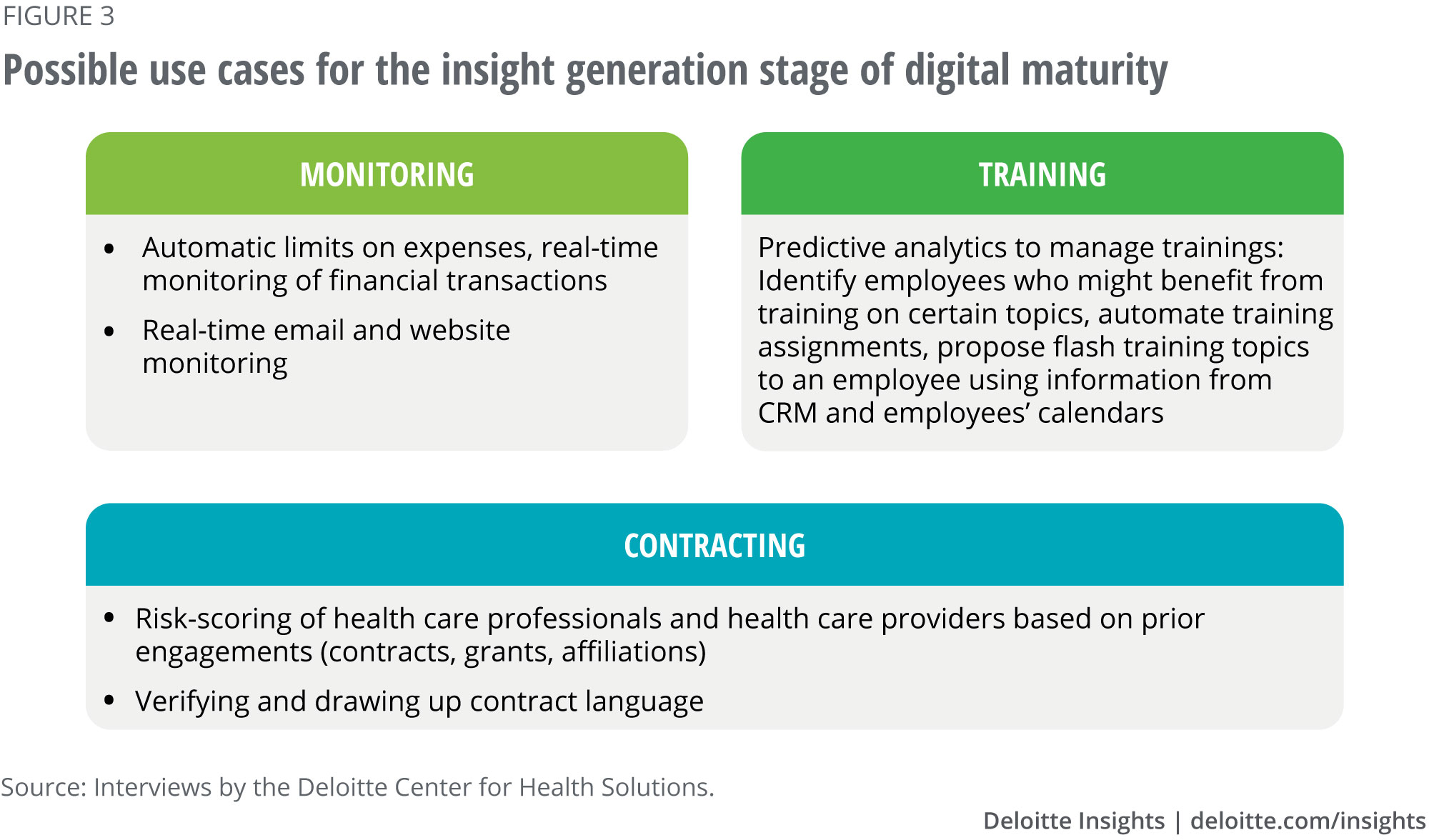 Possible use cases for the insight generation stage of digital maturity
