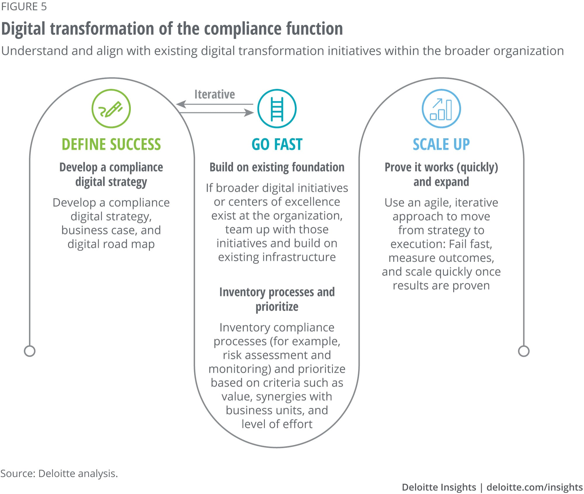 Digital transformation of the compliance function