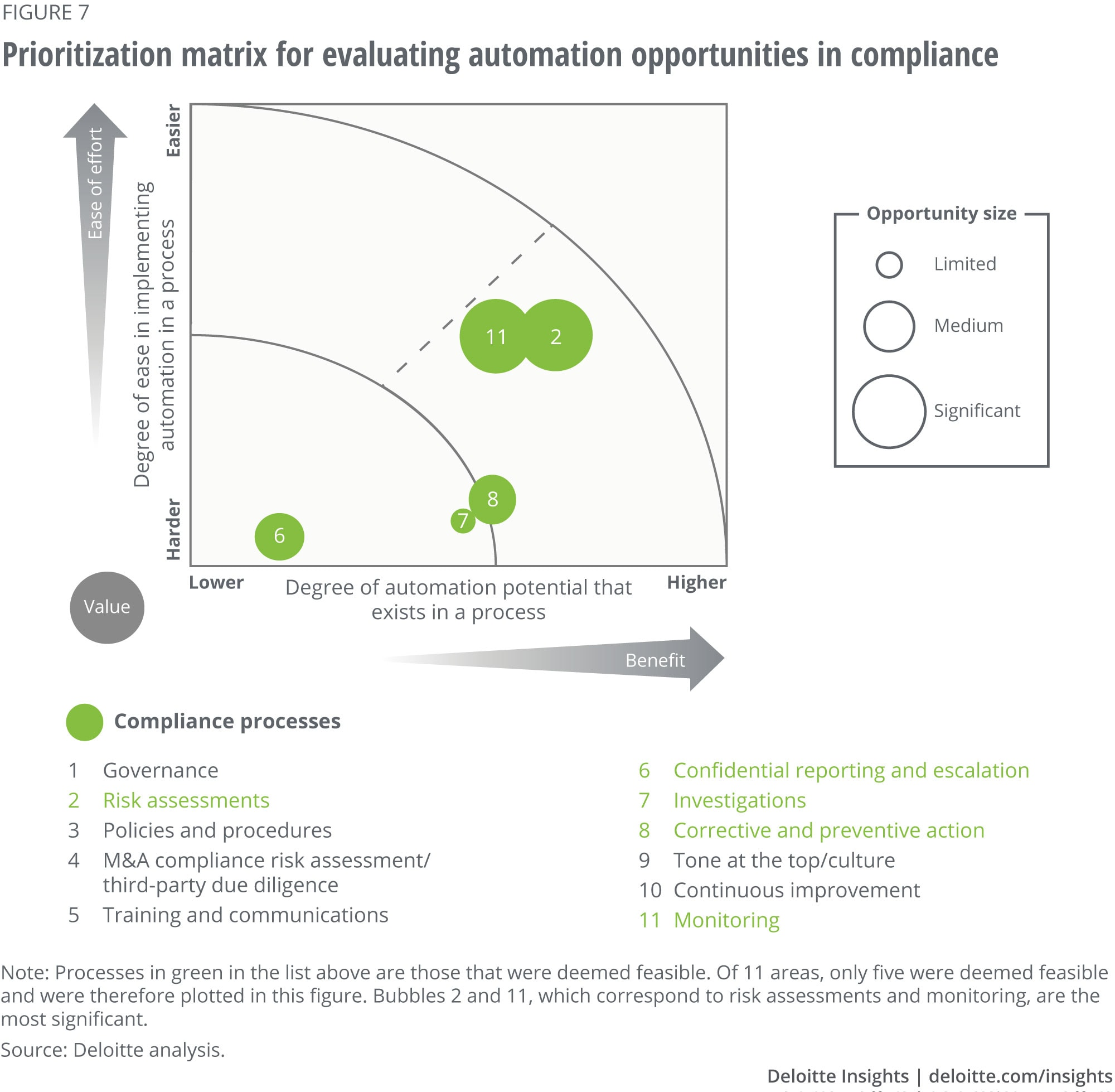 Prioritization matrix for evaluating automation opportunities in compliance