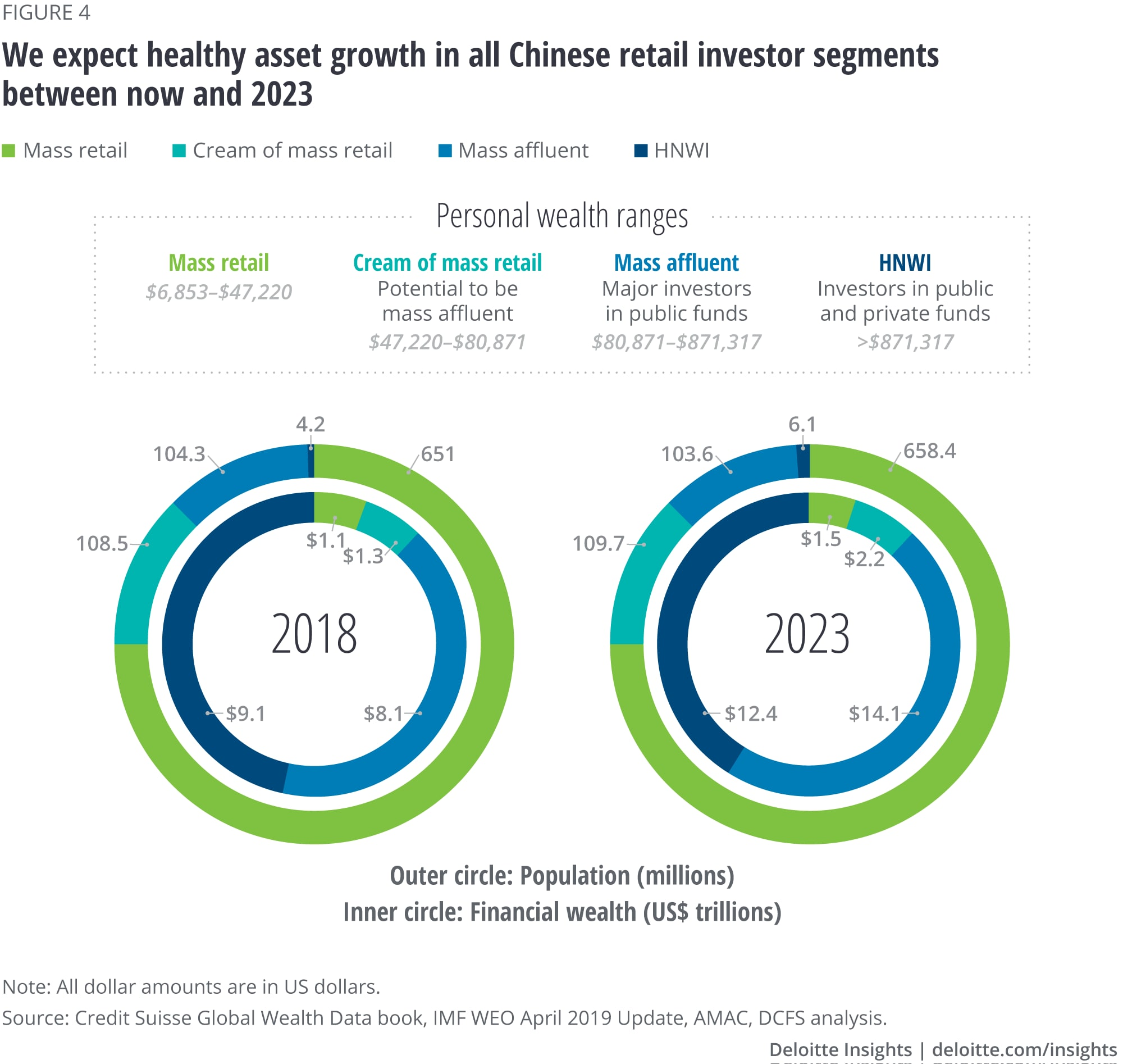 Healthy asset growth is expected in all Chinese retail investor segments between now and 2023