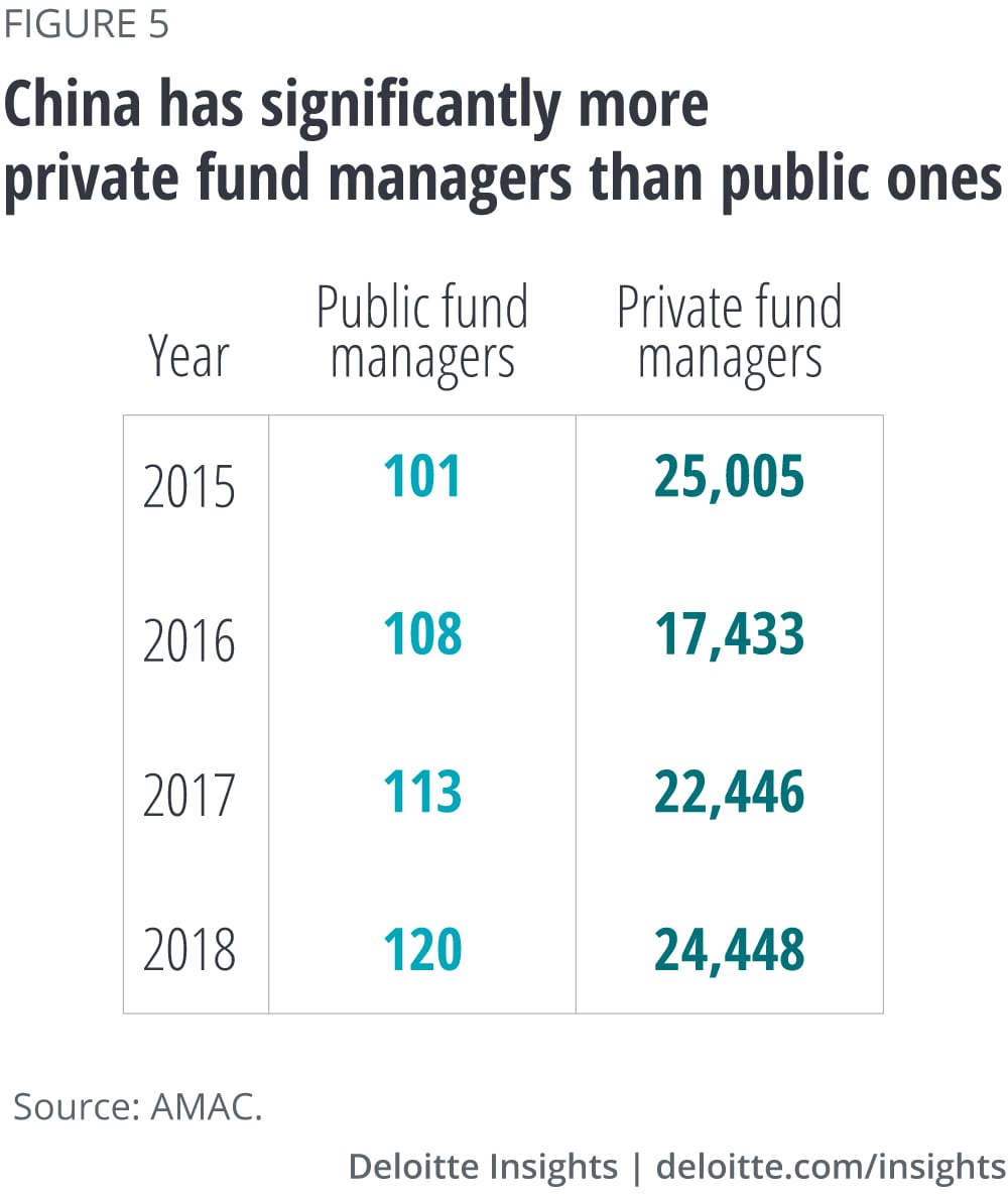 China has significantly more private fund managers than public ones