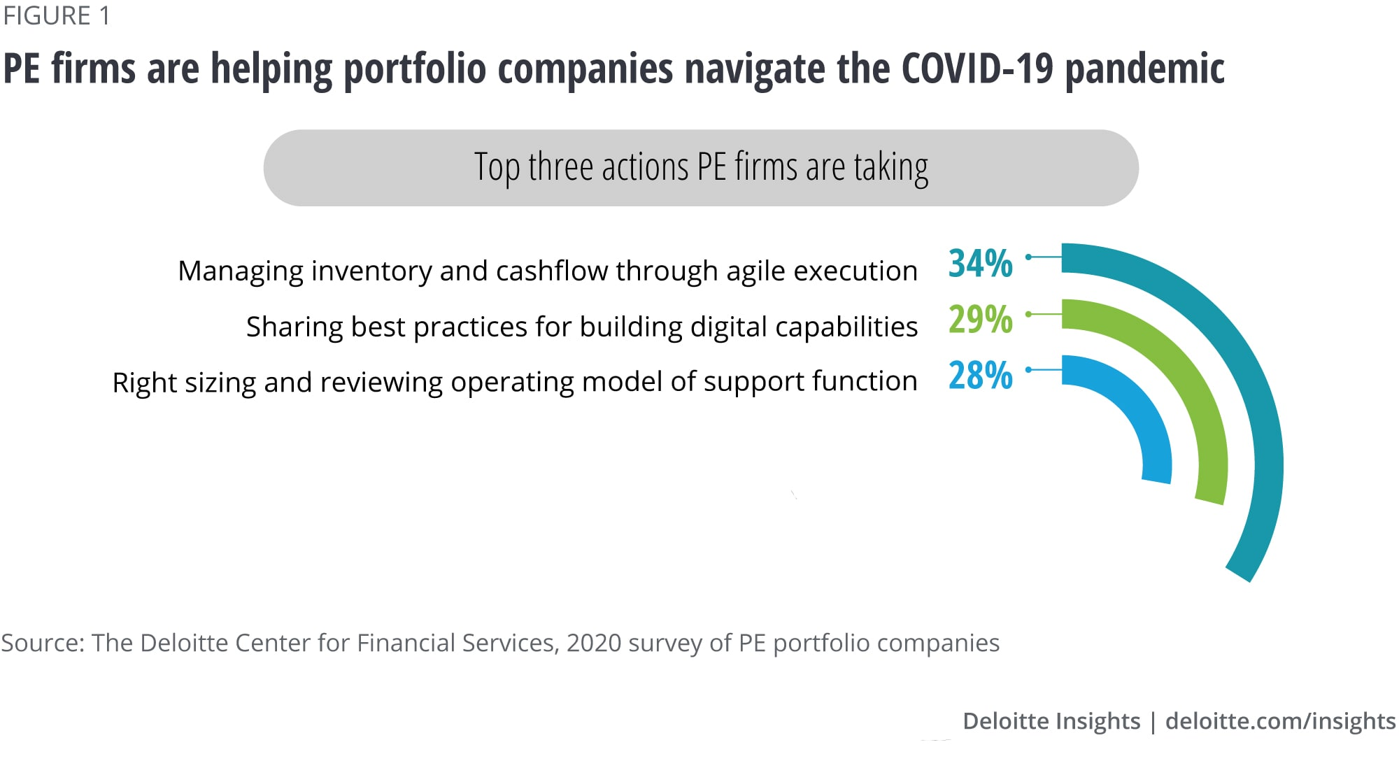 Top actions taken by PE firms to help portfolio companies