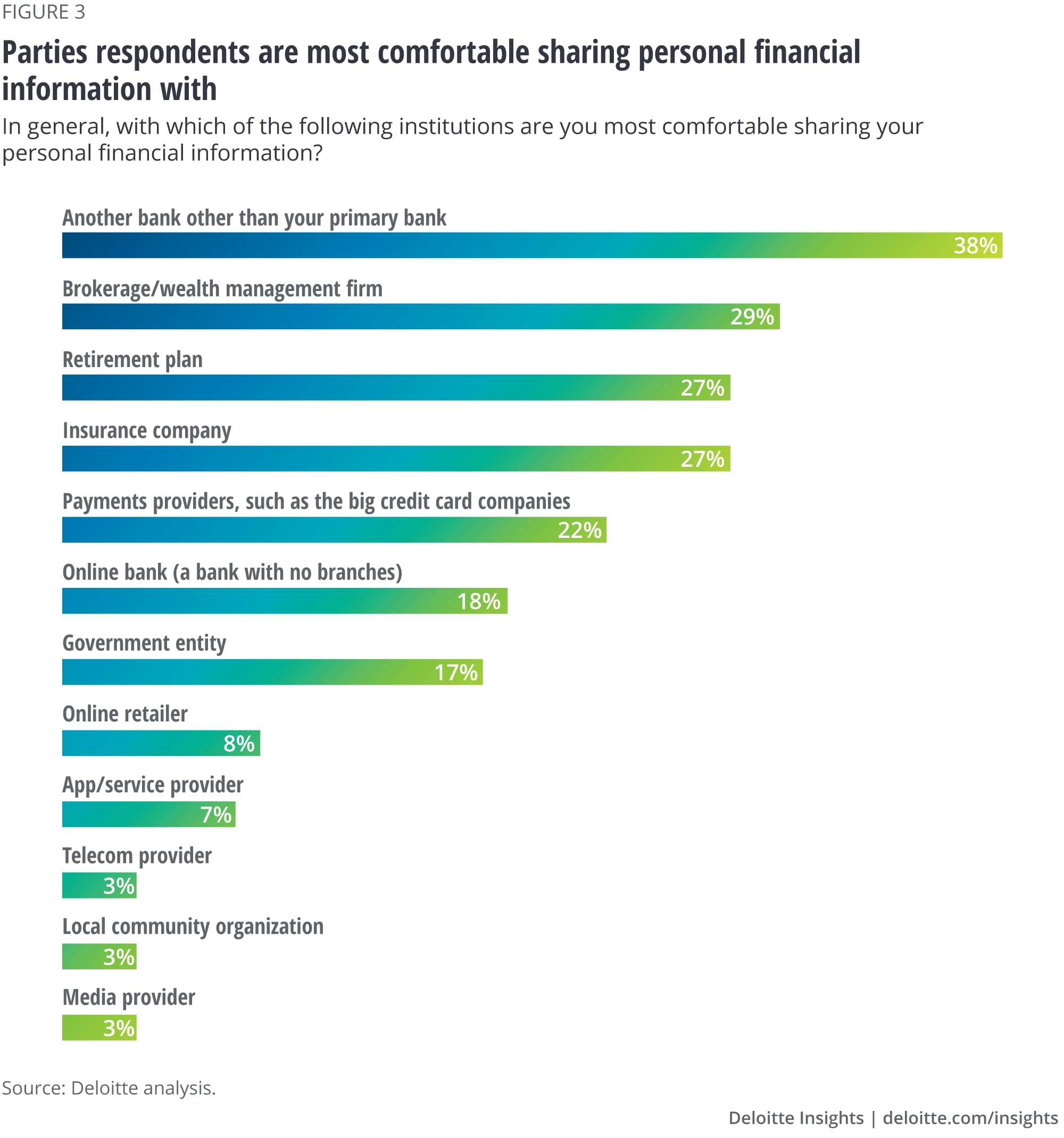 Parties respondents are most comfortable sharing personal financial information with